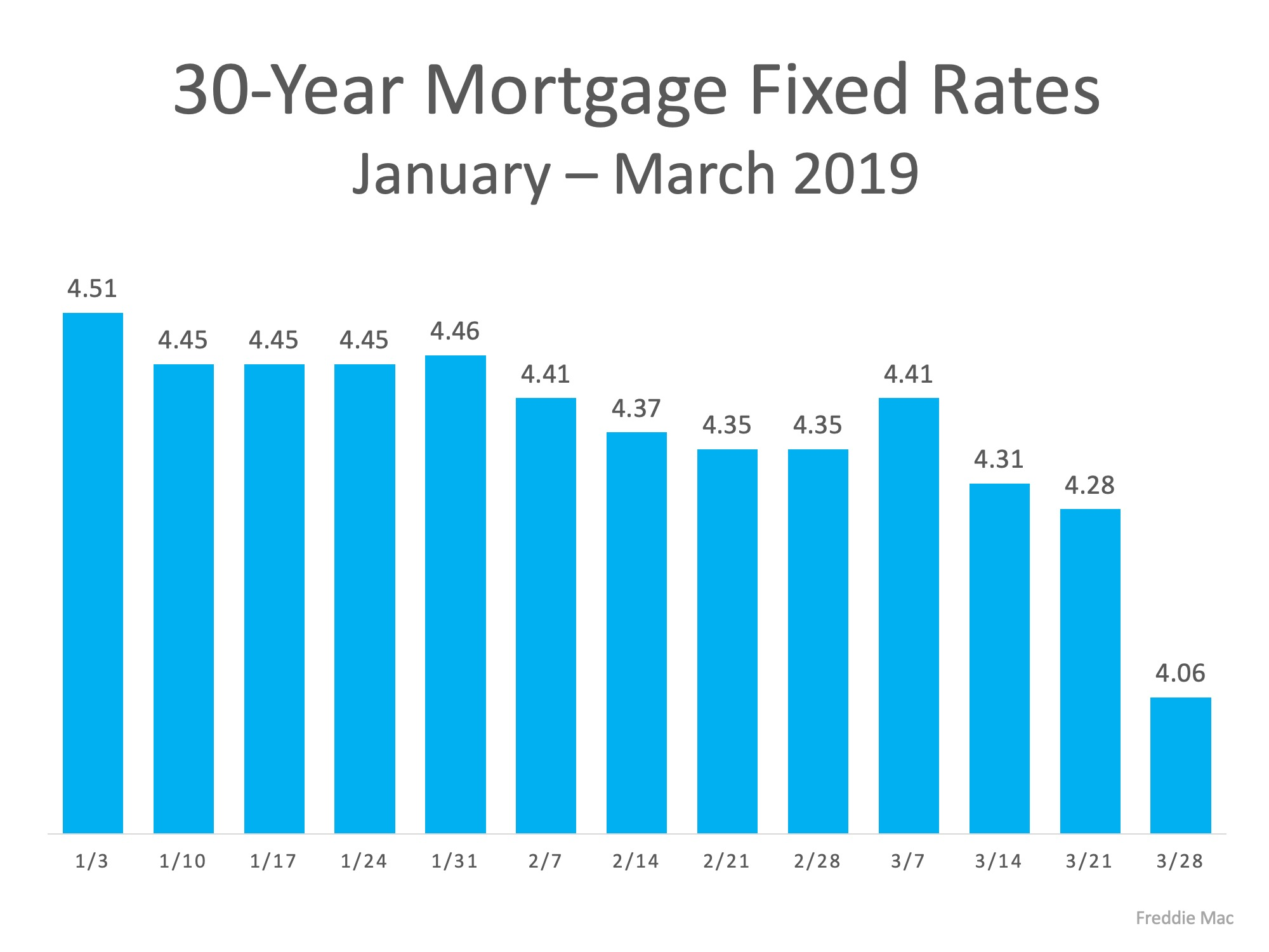 Mortgage Rates March 2019 SeeVegasHomes