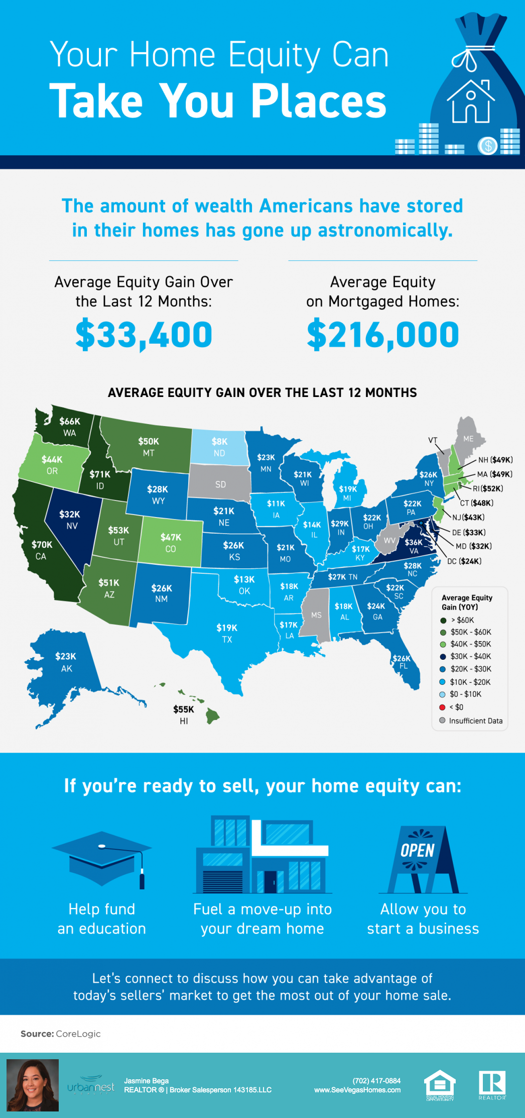 On average Nevada homeowners gained 32k in equity over the last 12 months SeeVegasHomes