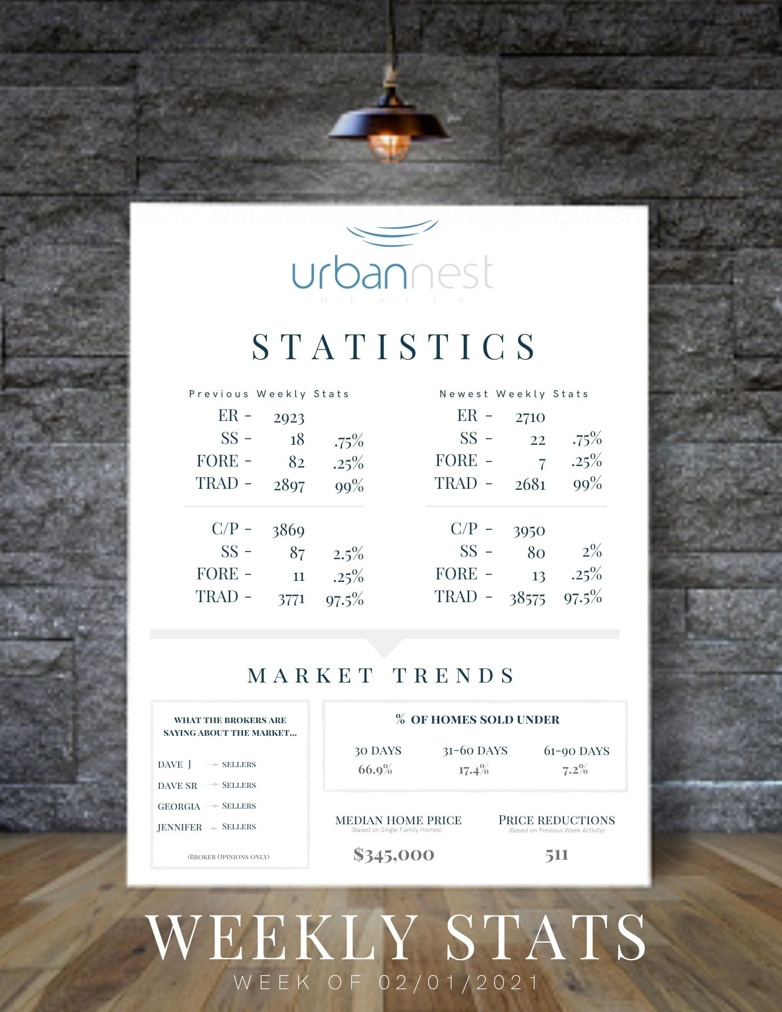 Las Vegas Real Estate Stats 2-1-21