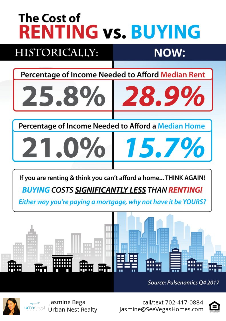 The Cost of Renting vs. Buying Today 3.30.18 [INFOGRAPHIC]
