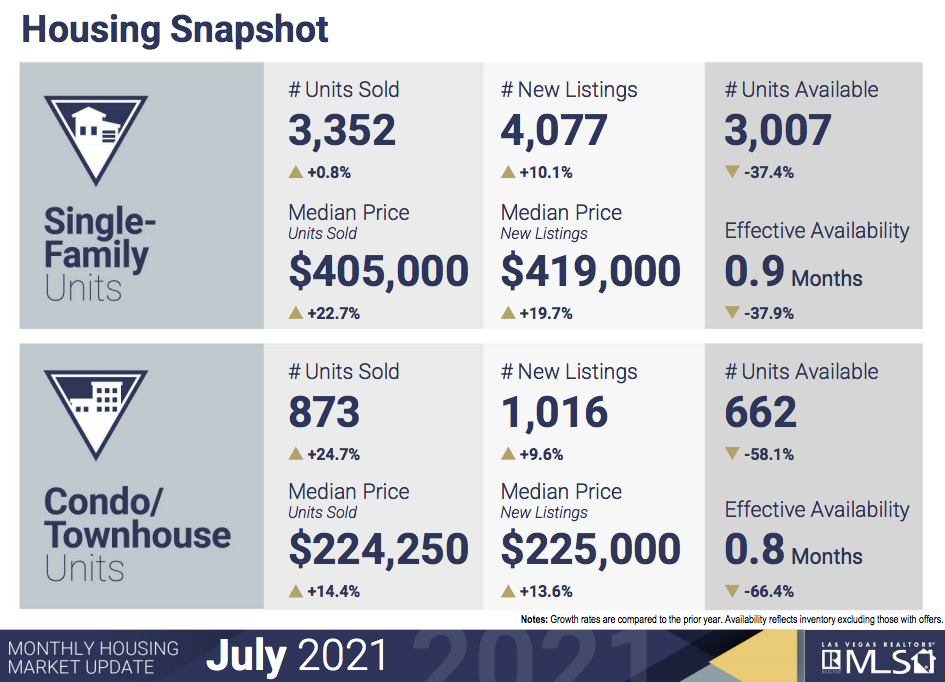 July 2021 Market Stats for Homes and Condos seevegashomes