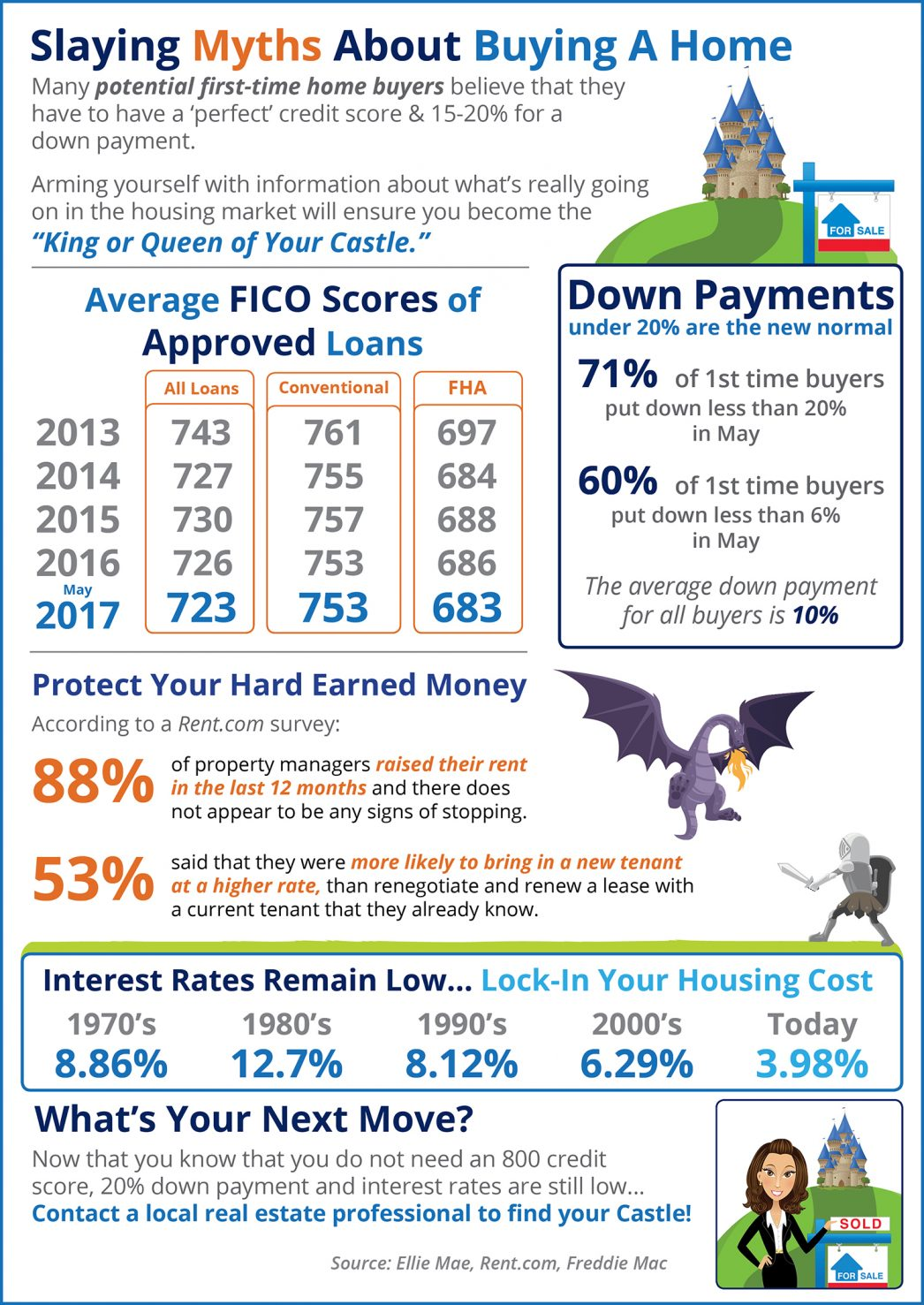 Slaying Home Buying Myths Las Vegas