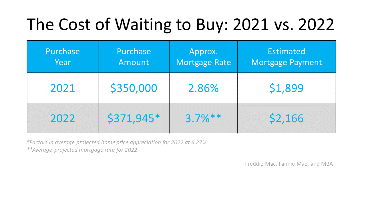 Two Reasons Why Waiting a Year To Buy Could Cost You 2021 v 2022 SeeVegasHomes