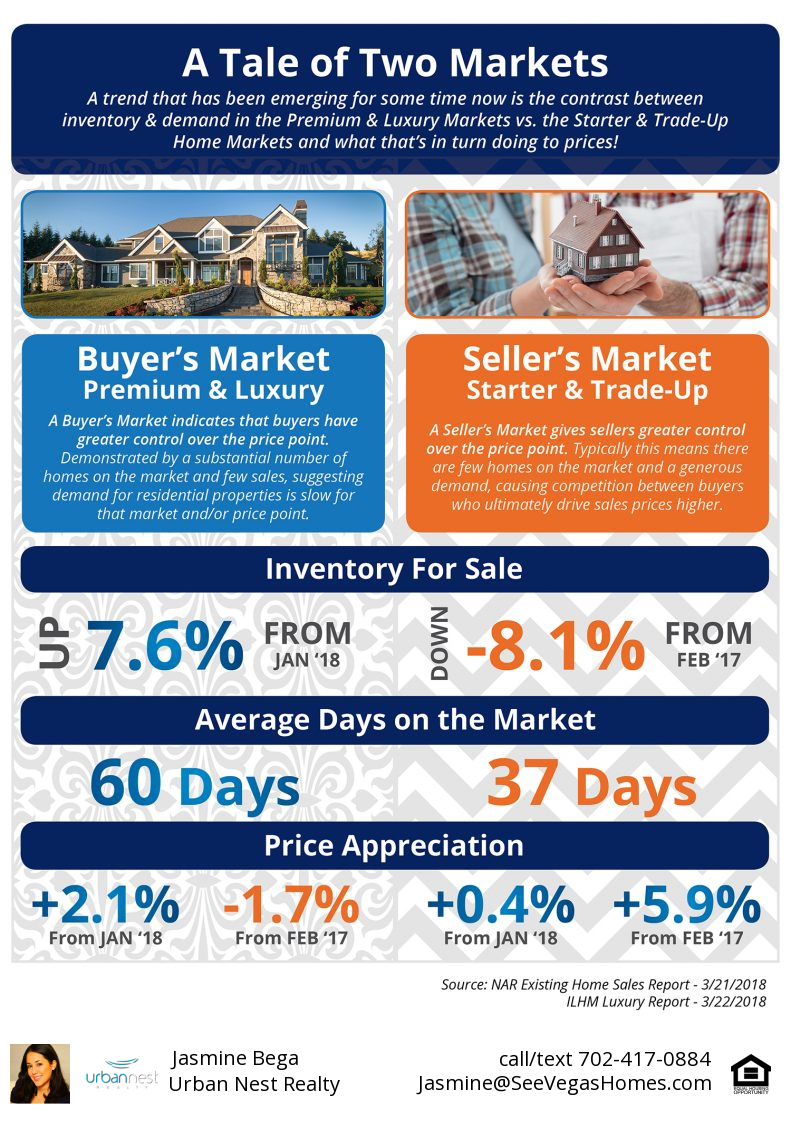 Two markets inventory demand SeeVegasHomes
