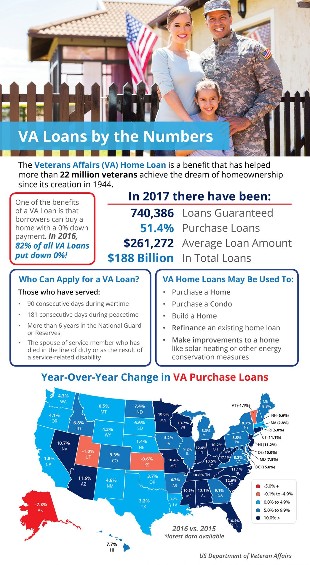 VA Loans By The Numbers 2017 Las Vegas