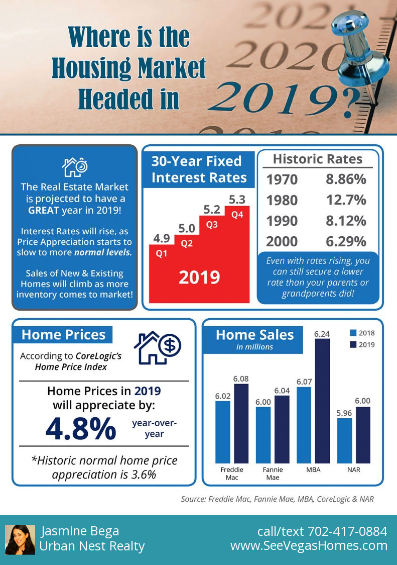 Where is the Housing Market Headed in 2019 INFOGRAPHIC - SeeVegasHomes