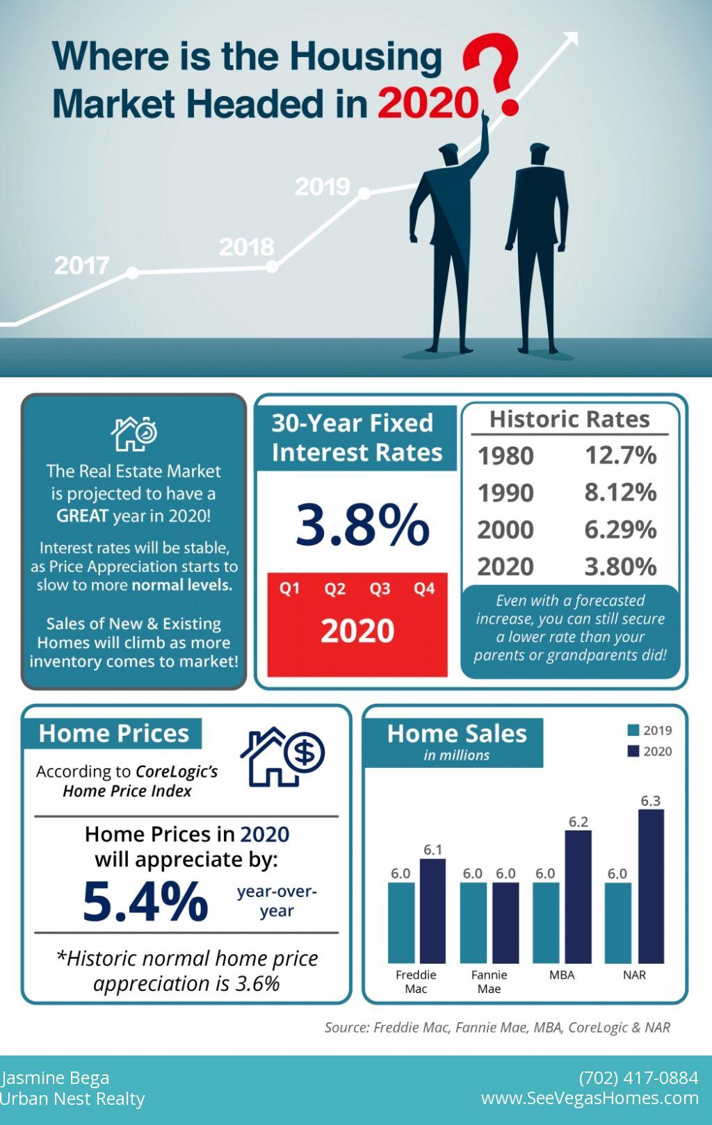 /userfiles/742/image/Where is the Housing Market Headed in 2020 SeeVegasHomes.jpg