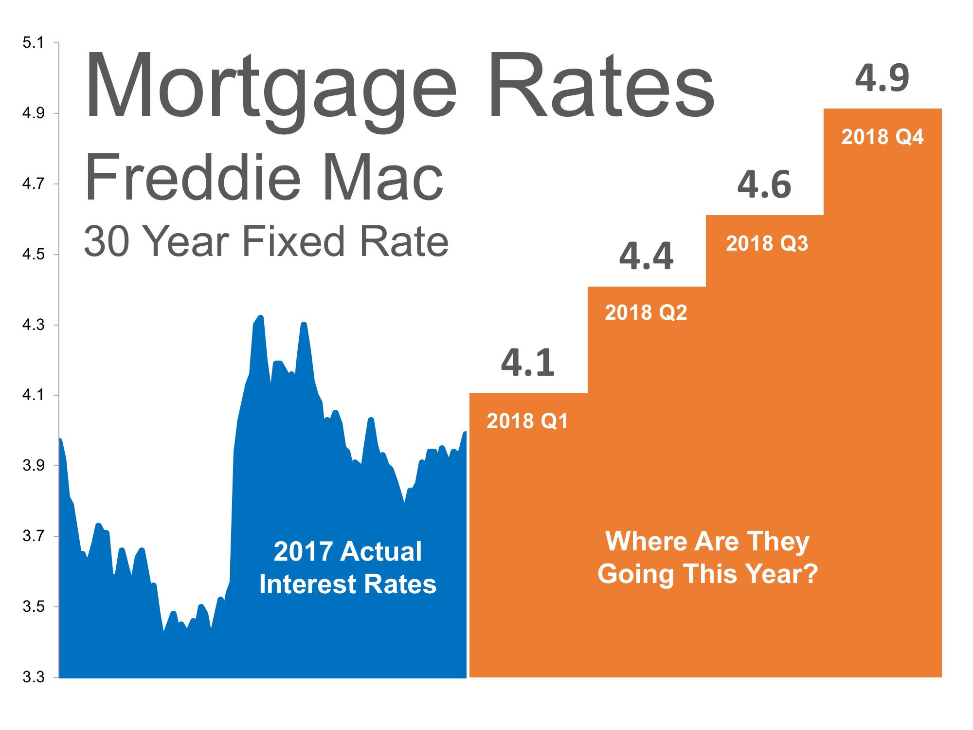 Winter 2018 Mortgage Interest Rate Predictions SeeVegasHomes