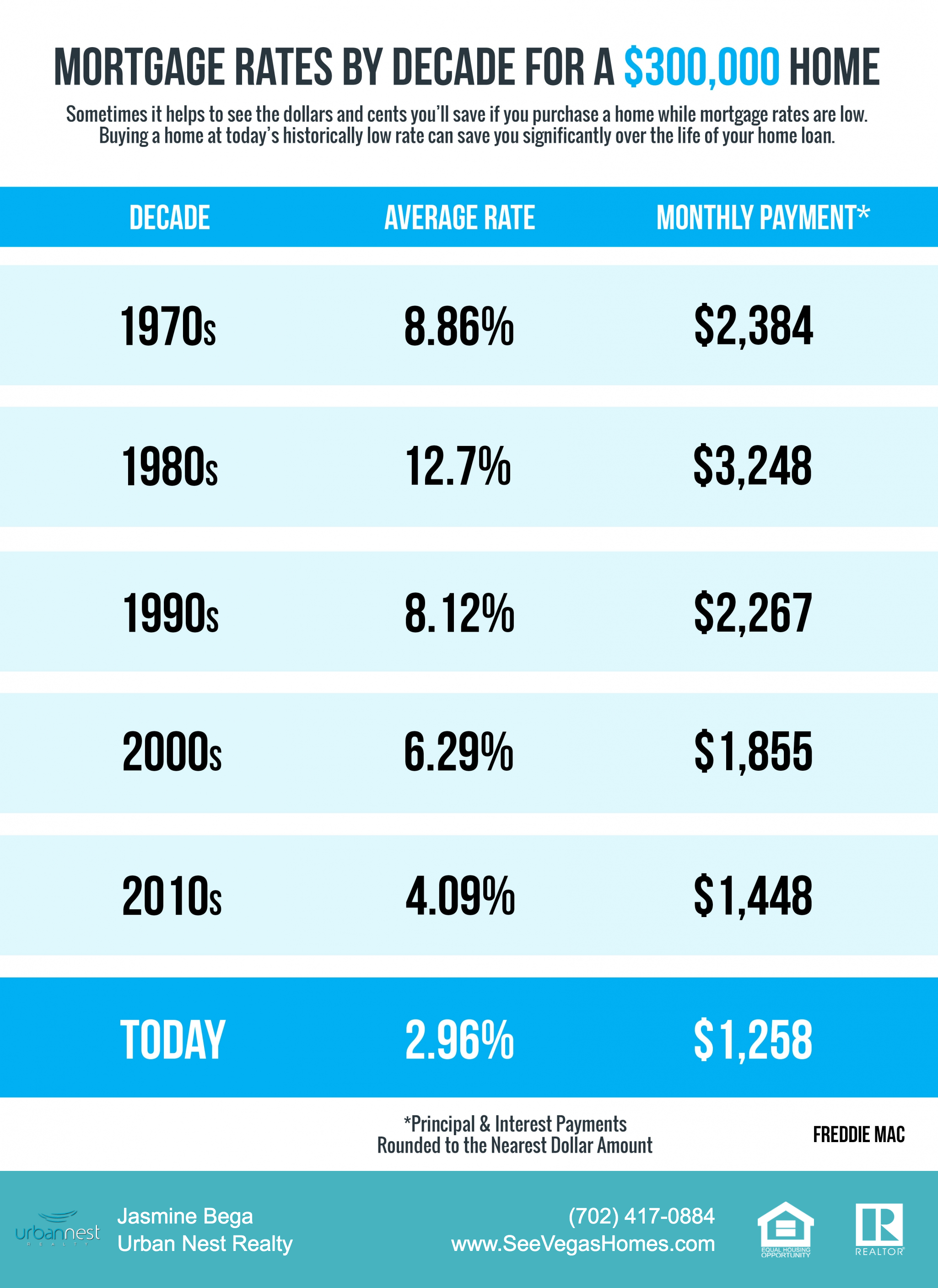 Mortgage Rates & Payments by Decade INFOGRAPHIC SeeVegasHomes