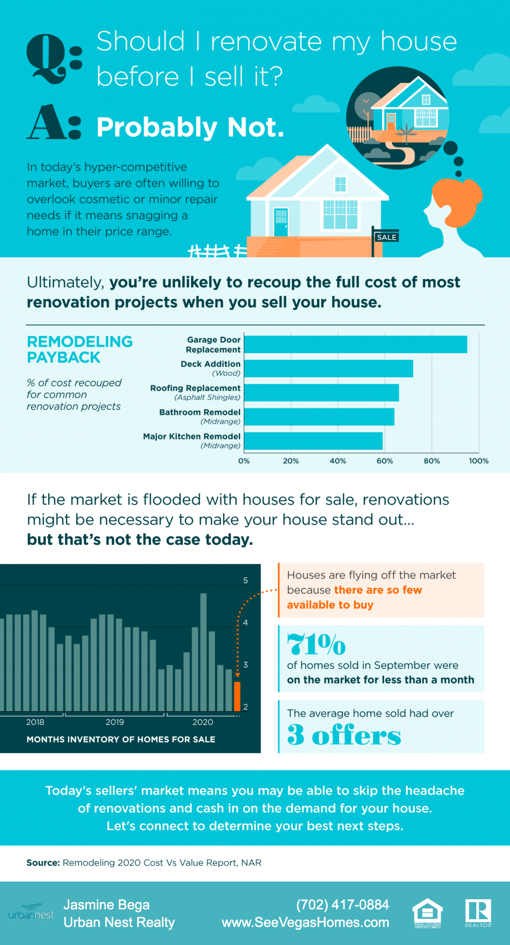 Should I Renovate My House Before I Sell It? INFOGRAPHIC
