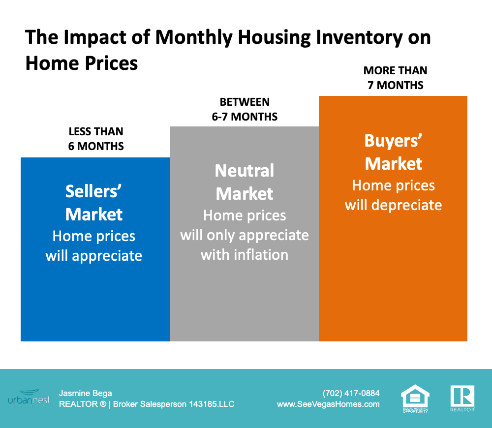 the_impact_of_monthly_housing_inventory_on_home_prices_-_seevegashomes
