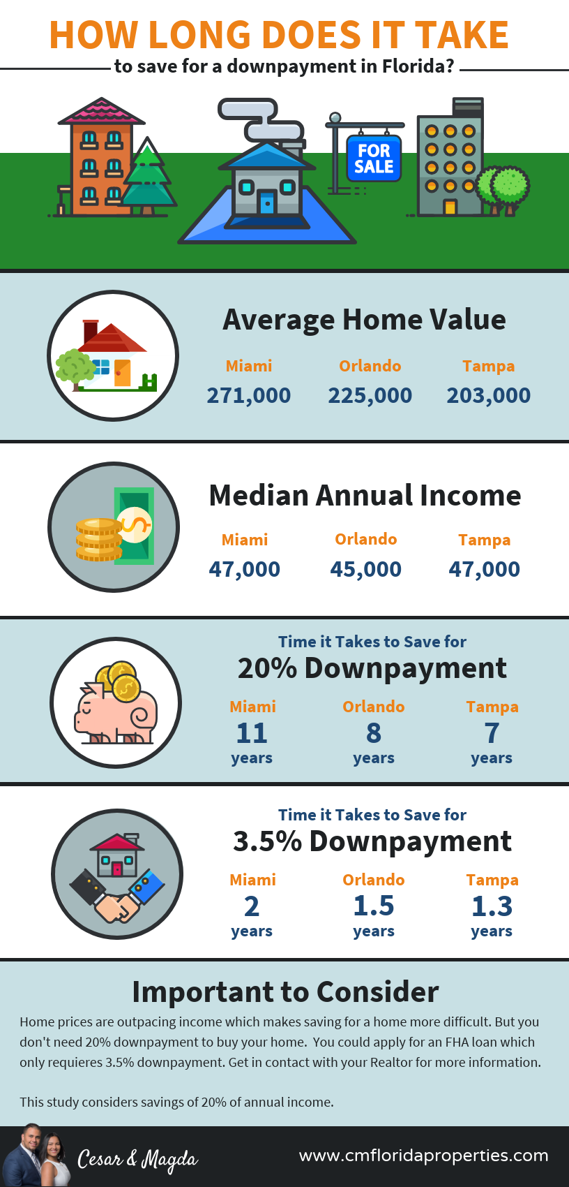 How long does it take to save for a downpayment for a home