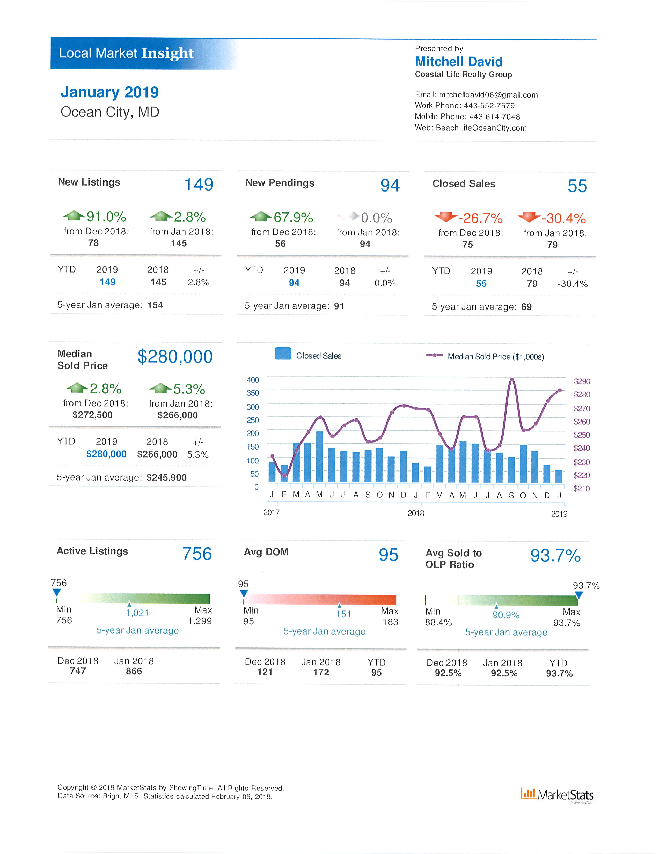 Local Market Insight Jan 2019