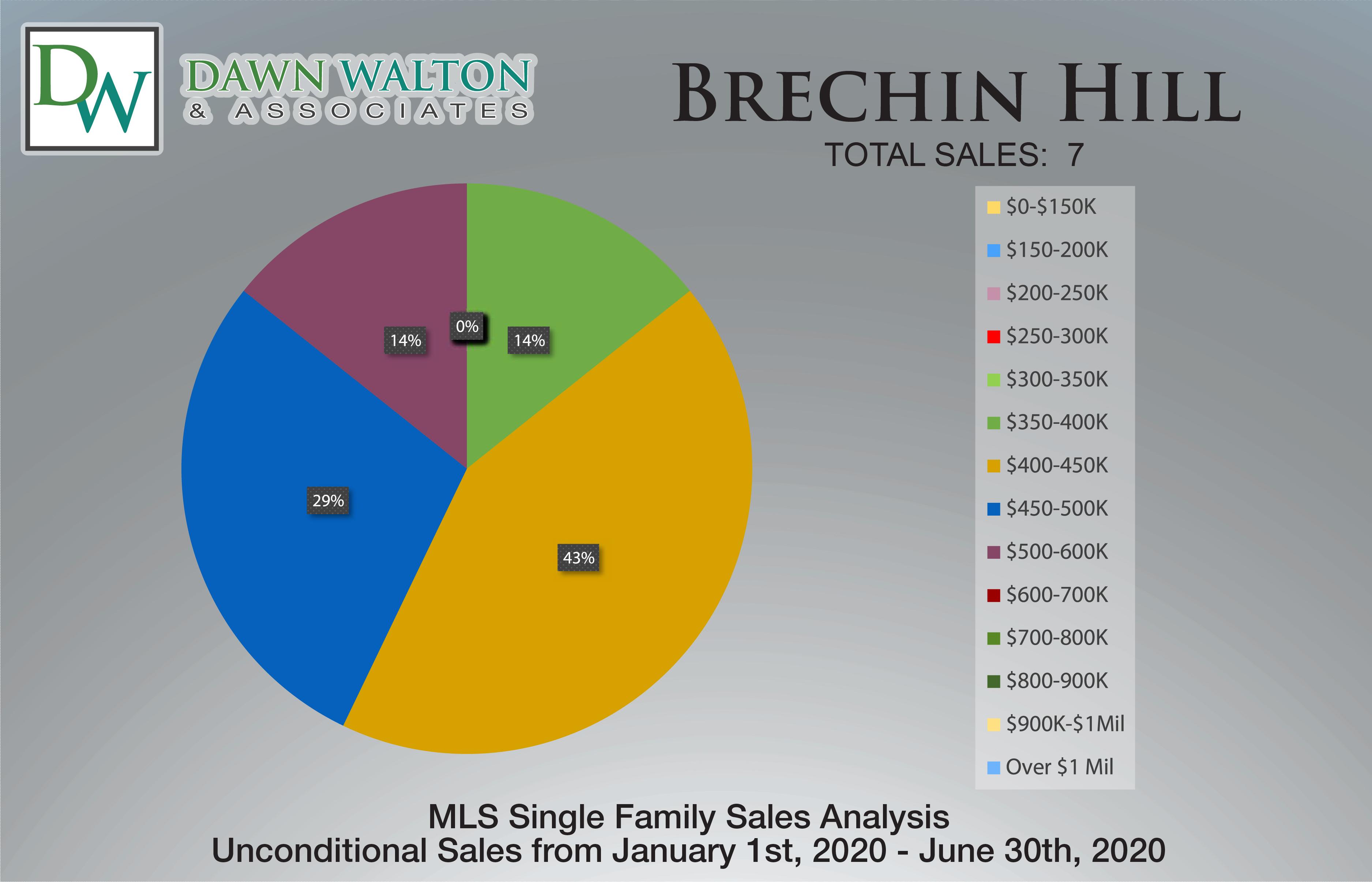 Brechin Hill Real Estate Market Stats Price Percentage Jan 1- June 30th  2020 - Nanaimo Realtor Dawn Walton