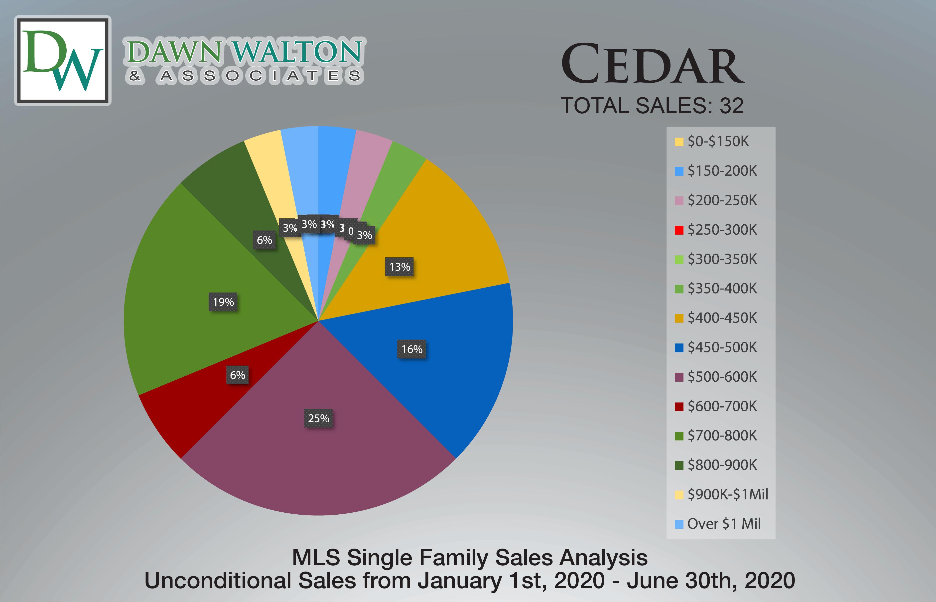 Cedar Real Estate Market Stats Price Percentage Jan 1- June 30th  2020 - Nanaimo Realtor Dawn Walton