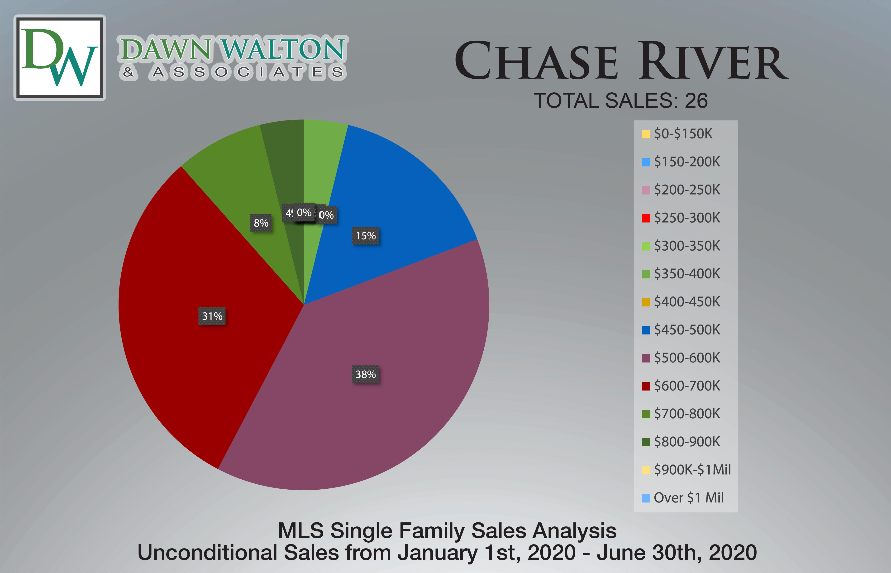Chase River Real Estate Market Stats Price Percentage Jan 1- June 30th  2020 - Nanaimo Realtor Dawn Walton
