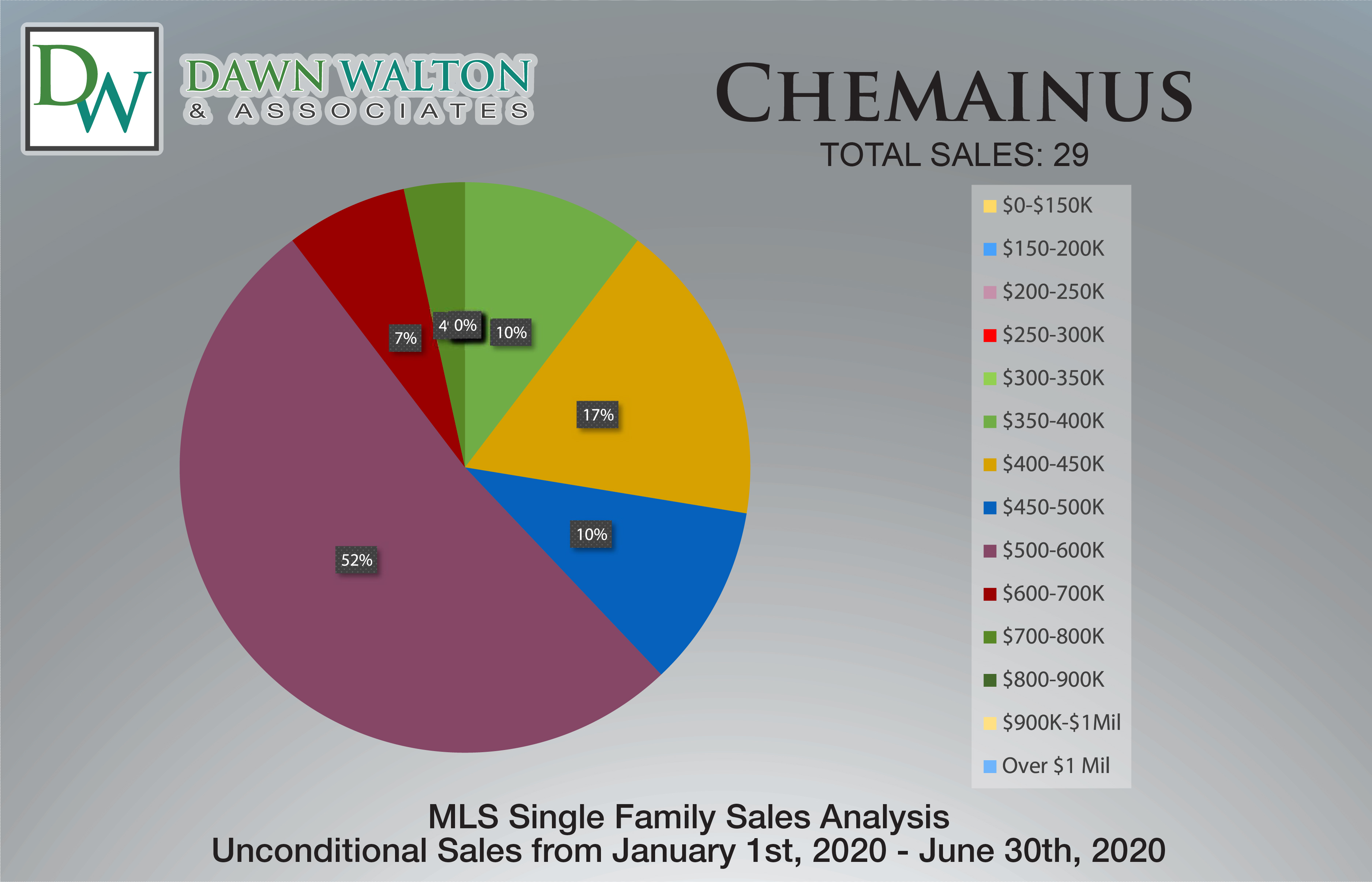 Chemainus Real Estate Market Stats Price Percentage Jan 1- June 30th  2020 - Nanaimo Realtor Dawn Walton