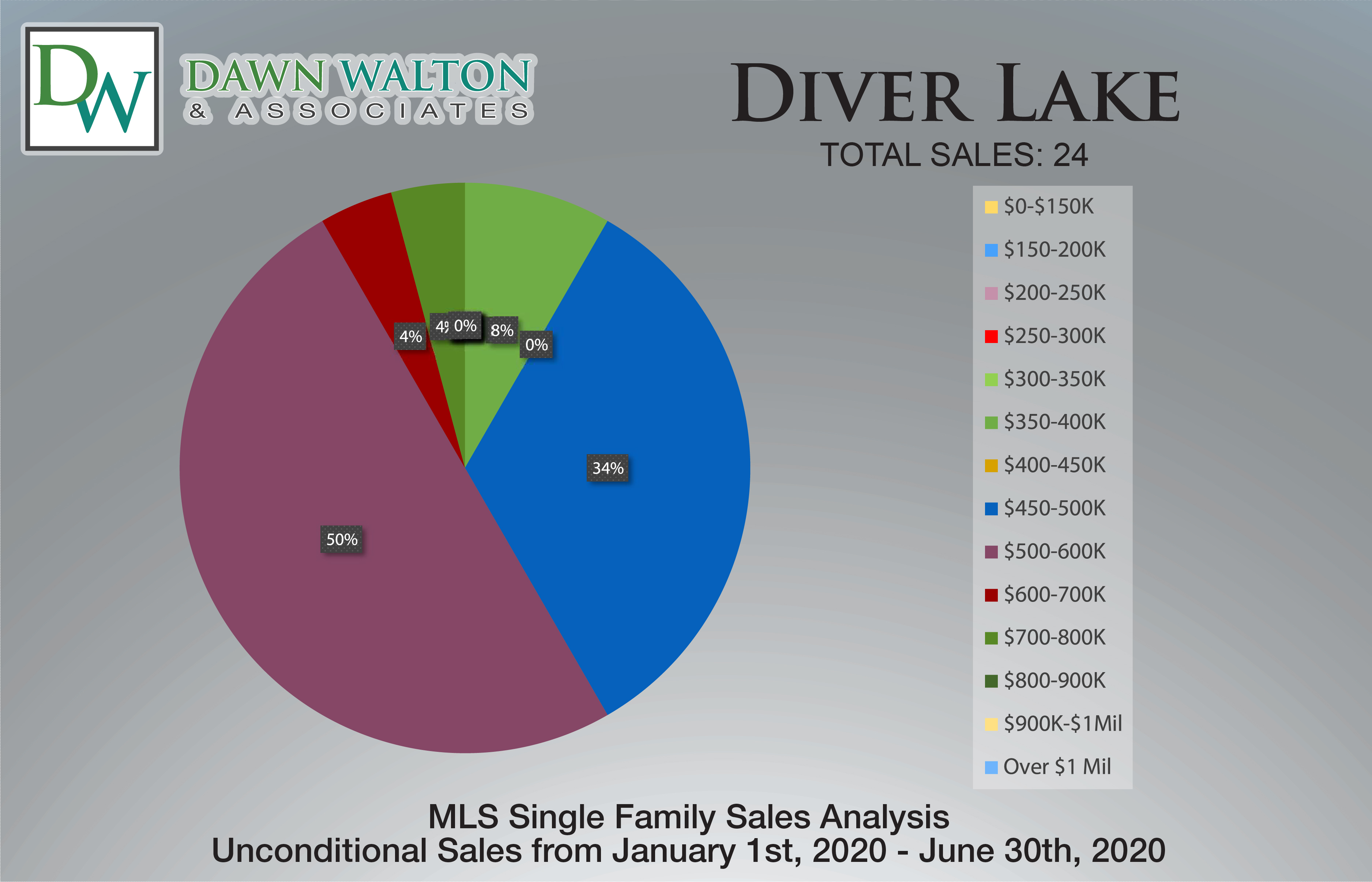 Diver Lake Real Estate Market Stats Price Percentage Jan 1- June 30th  2020 - Nanaimo Realtor Dawn Walton