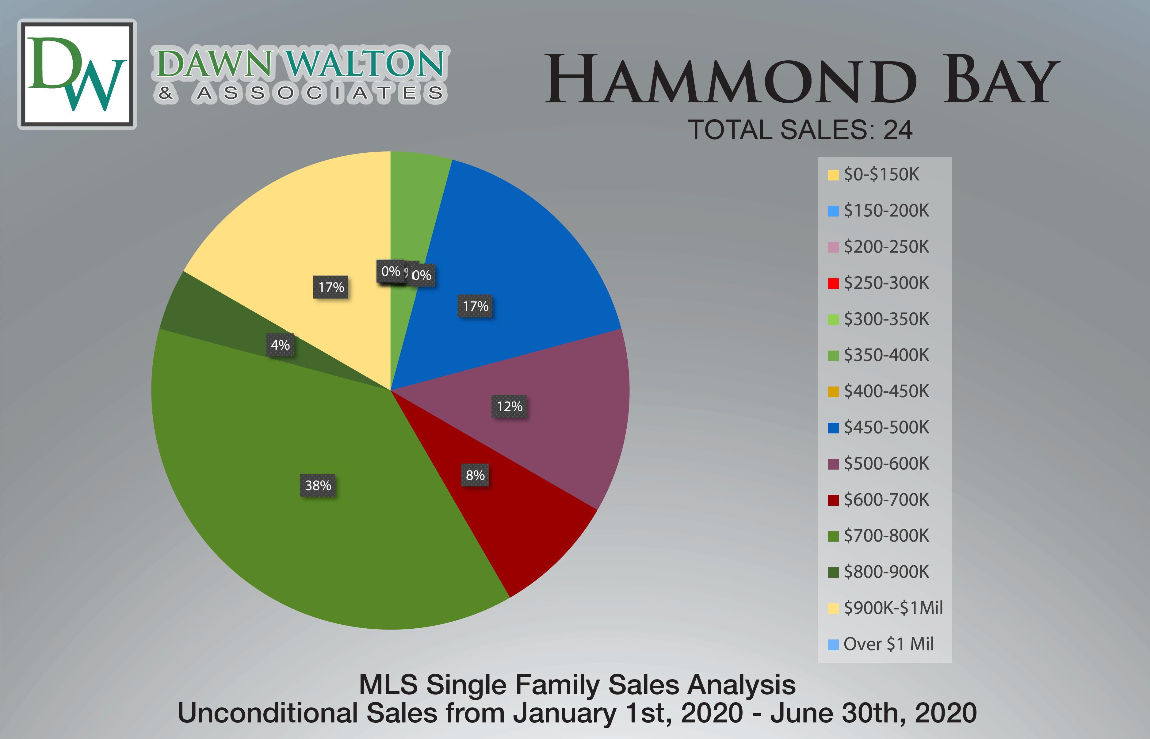 Hammond Bay Real Estate Market Stats Price Percentage Jan 1- June 30th  2020 - Nanaimo Realtor Dawn Walton