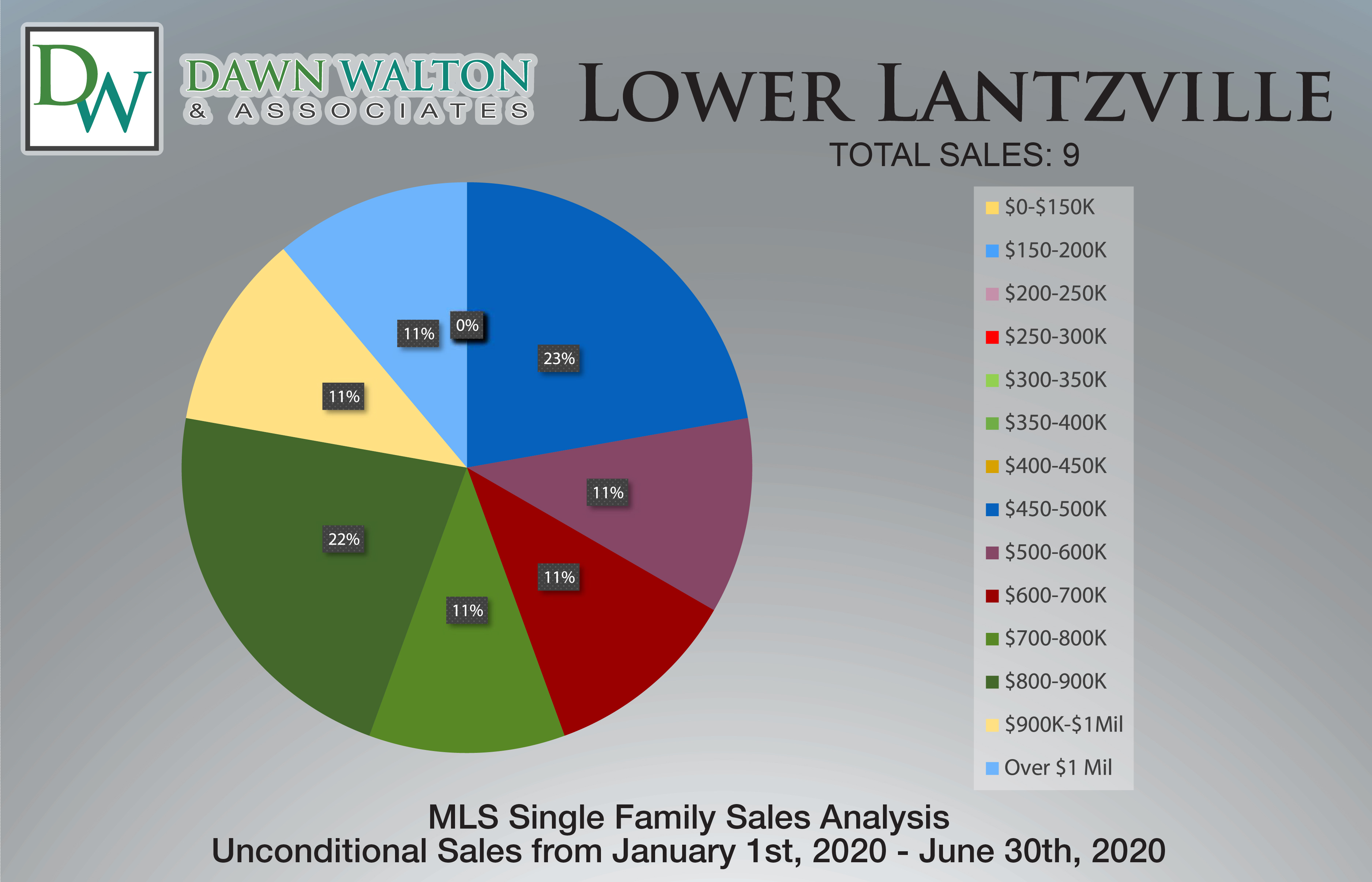 Lower Lantzville Real Estate Market Stats Price Percentage Jan 1- June 30th  2020 - Nanaimo Realtor Dawn Walton