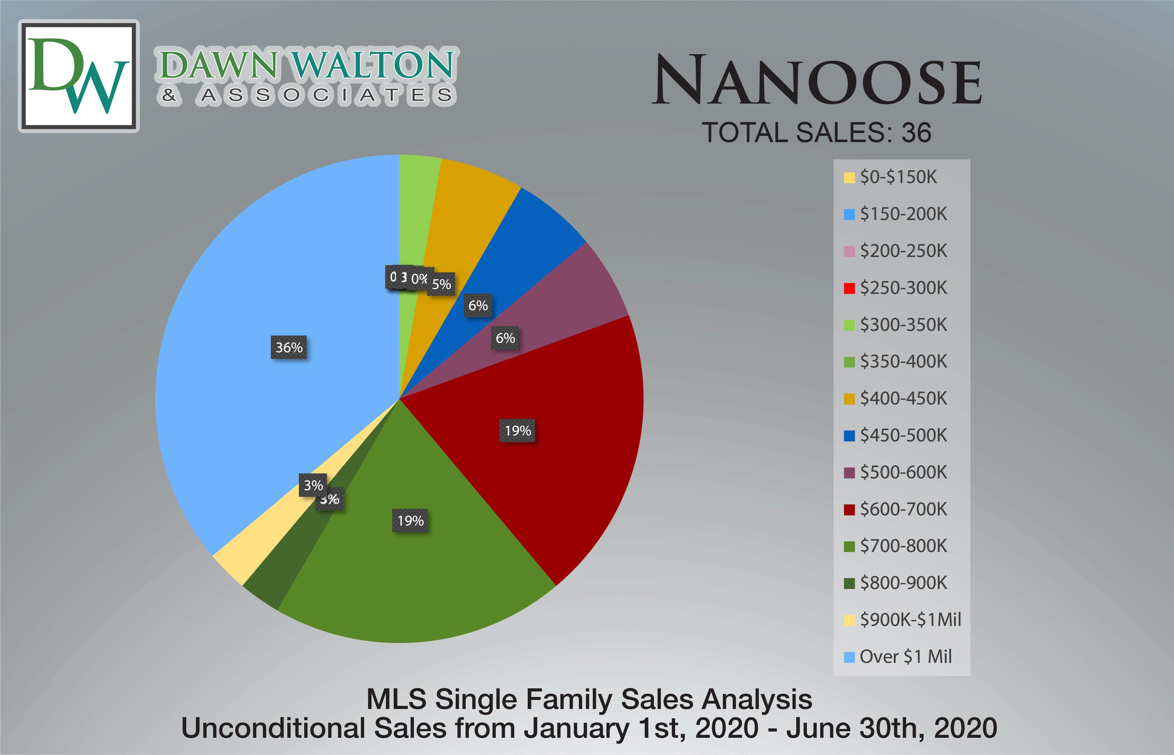 Nanoose Real Estate Market Stats Price Percentage Jan 1- June 30th  2020 - Nanaimo Realtor Dawn Walton