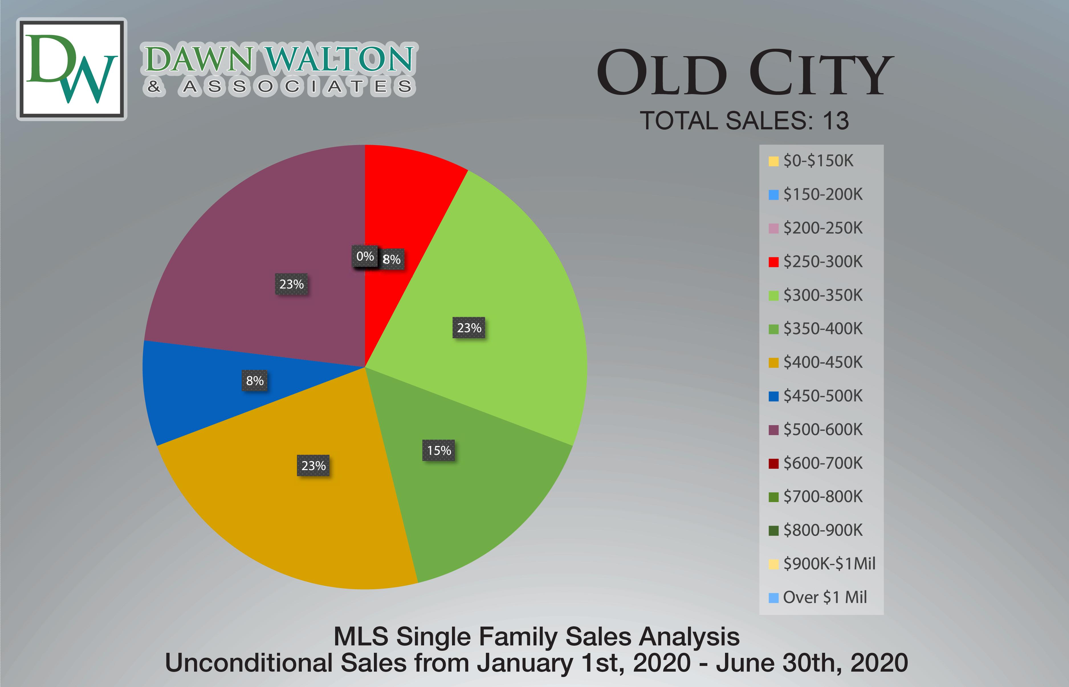Old City Real Estate Market Stats Price Percentage Jan 1- June 30th  2020 - Nanaimo Realtor Dawn Walton