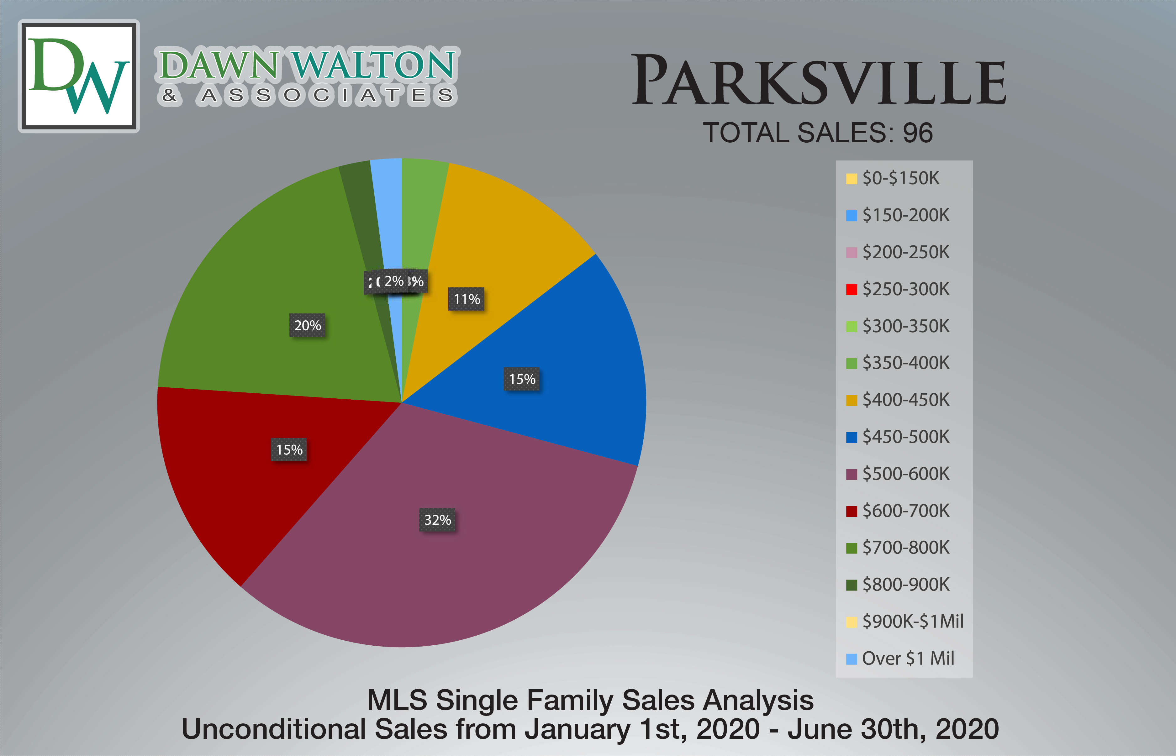 Parksville Real Estate Market Stats Price Percentage Jan 1- June 30th  2020 - Nanaimo Realtor Dawn Walton