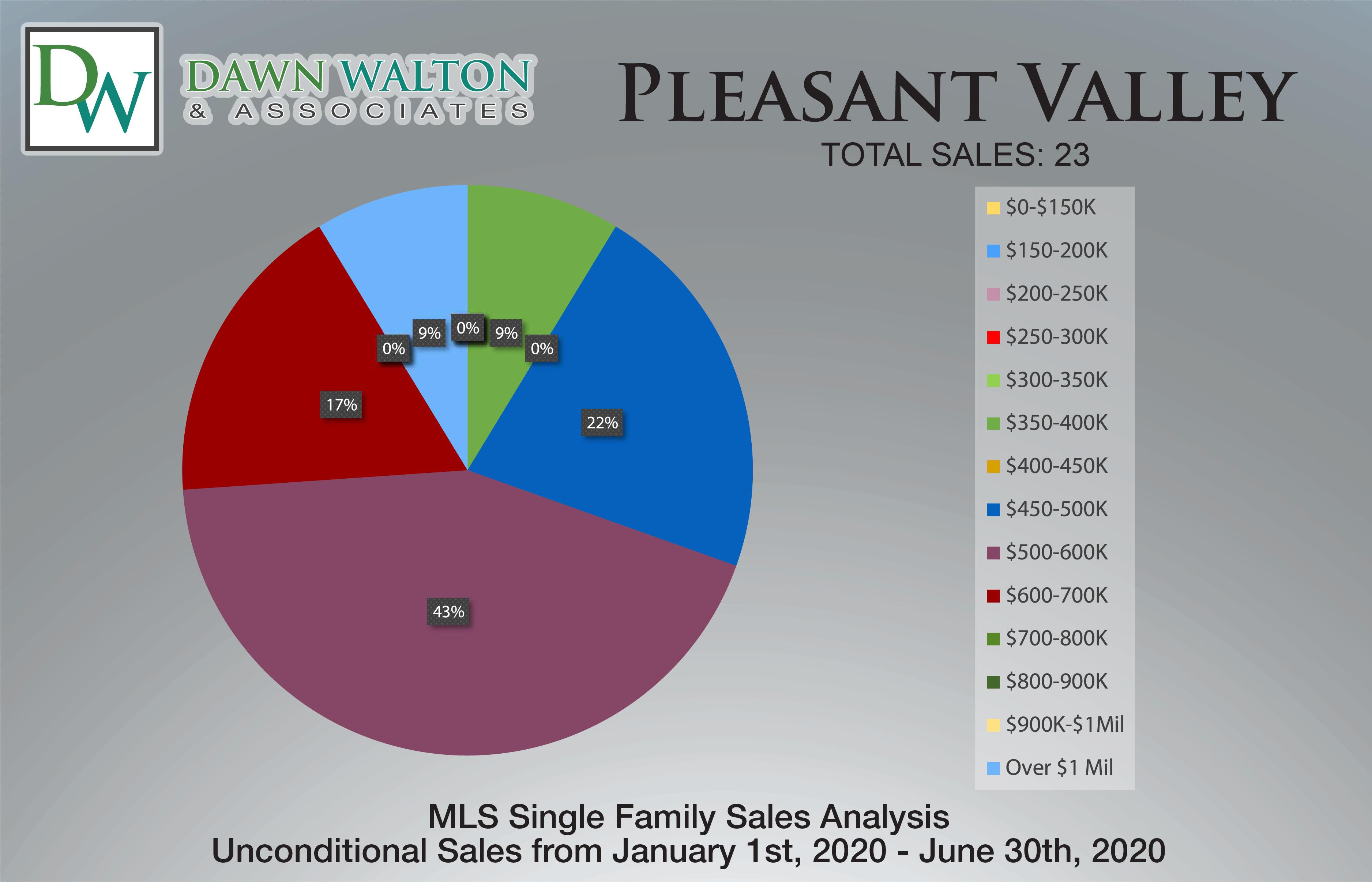 Pleasant Valley Real Estate Market Stats Price Percentage Jan 1- June 30th  2020 - Nanaimo Realtor Dawn Walton
