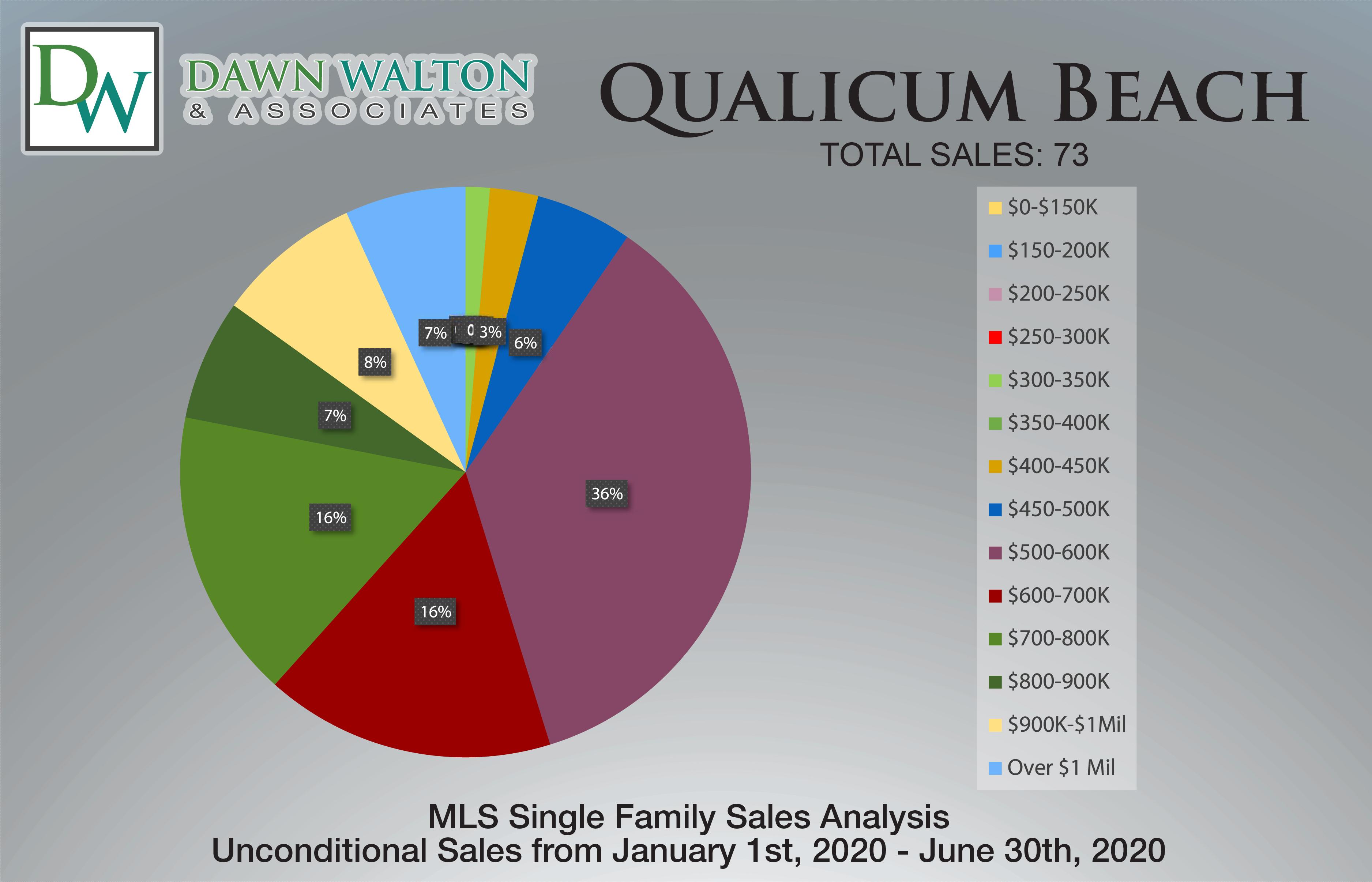 Qualicum Beach Real Estate Market Stats Price Percentage Jan 1- June 30th  2020 - Nanaimo Realtor Dawn Walton