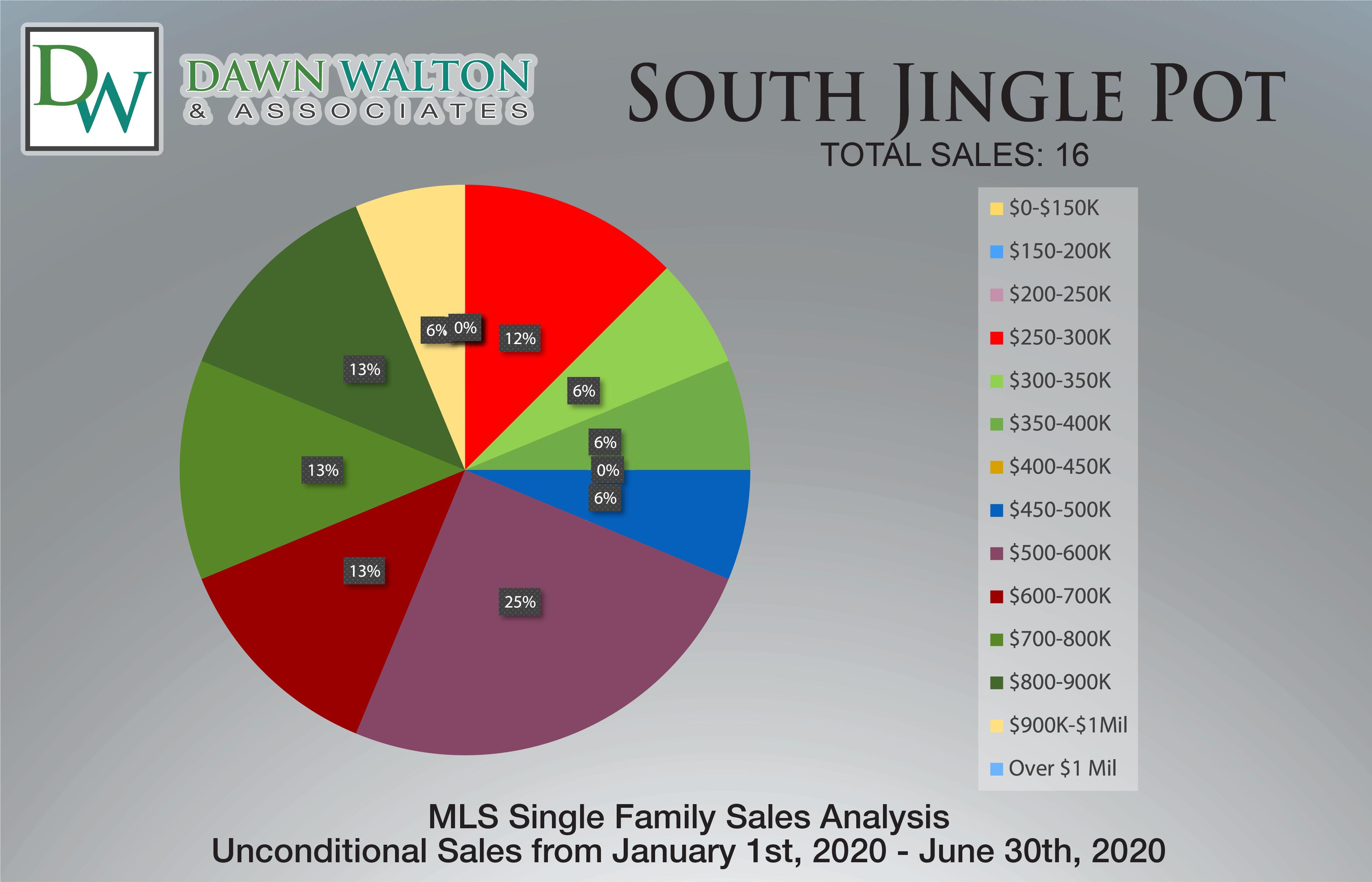 South Jingle Pot Real Estate Market Stats Price Percentage Jan 1- June 30th  2020 - Nanaimo Realtor Dawn Walton