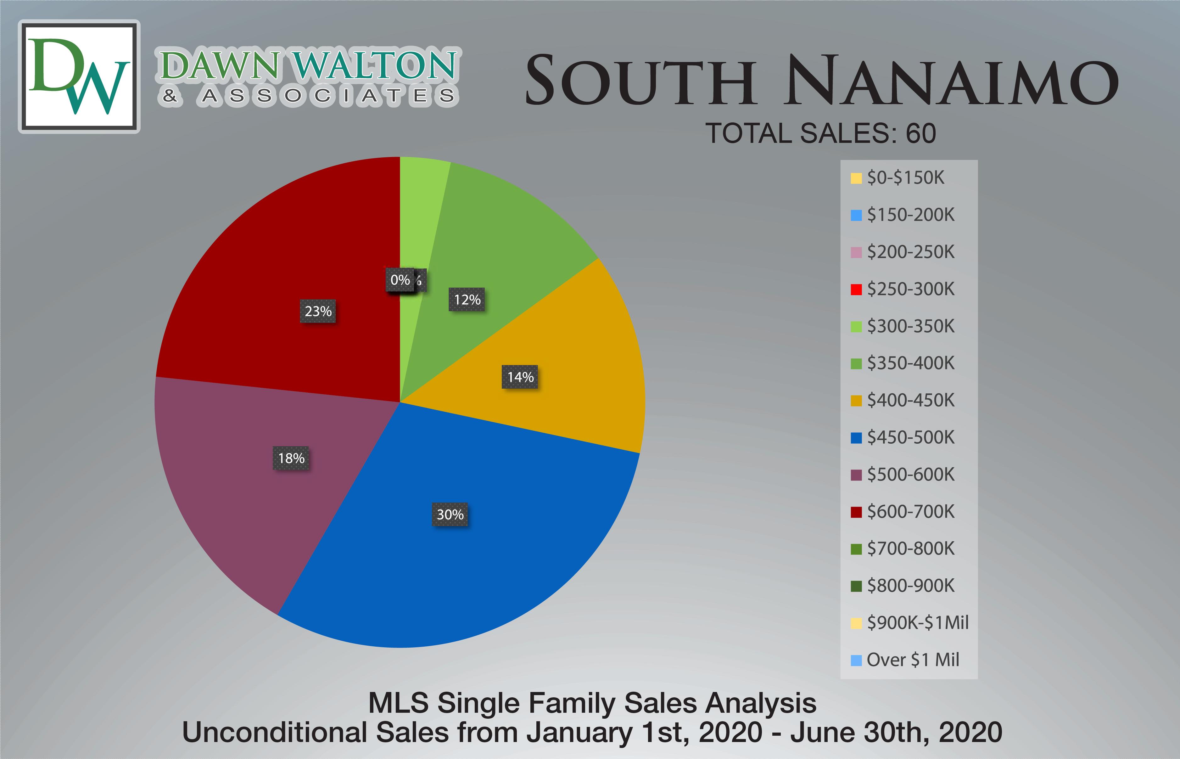 South Nanaimo Real Estate Market Stats Price Percentage Jan 1- June 30th  2020 - Nanaimo Realtor Dawn Walton
