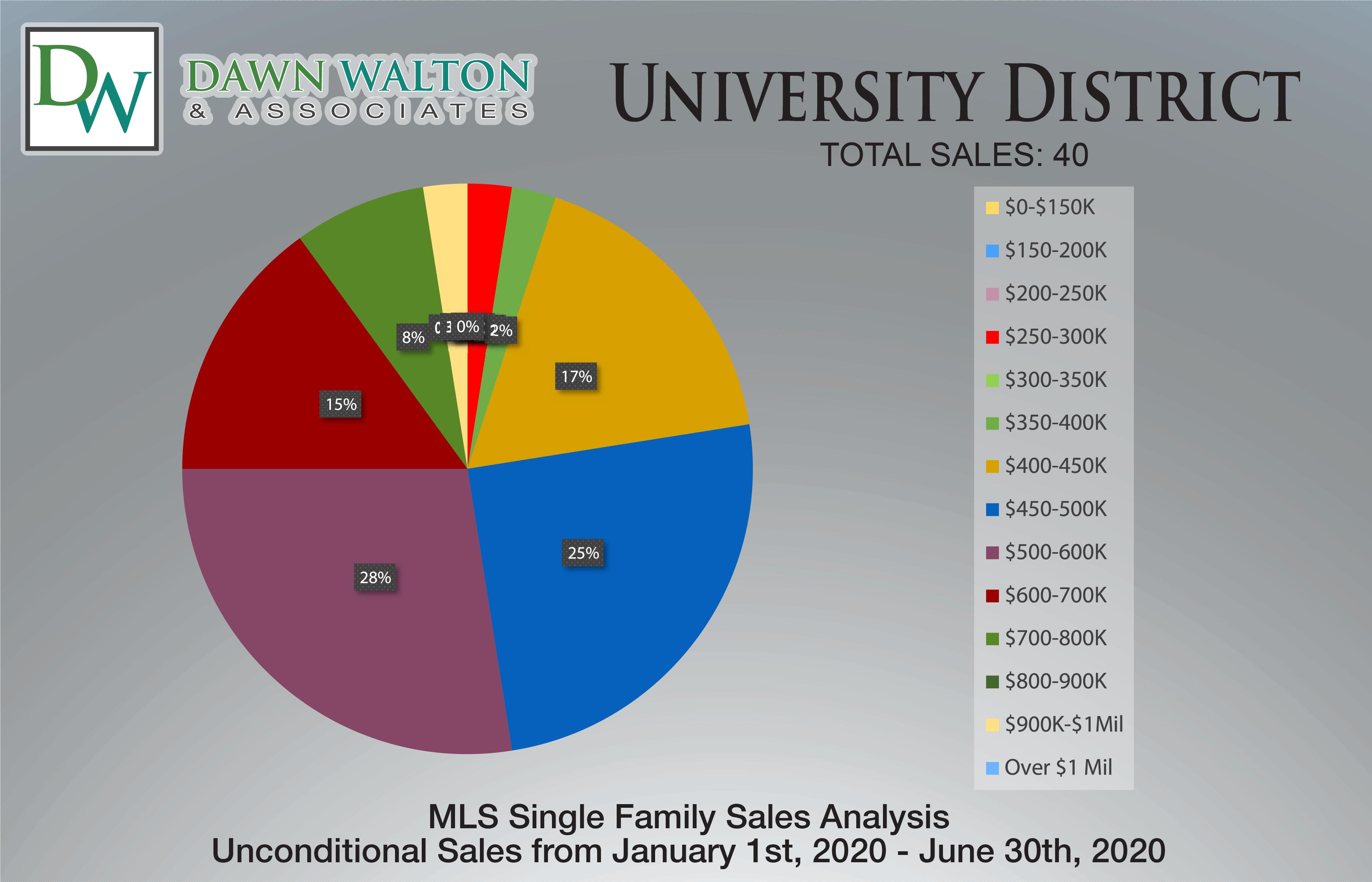 University District Real Estate Market Stats Price Percentage Jan 1- June 30th  2020 - Nanaimo Realtor Dawn Walton