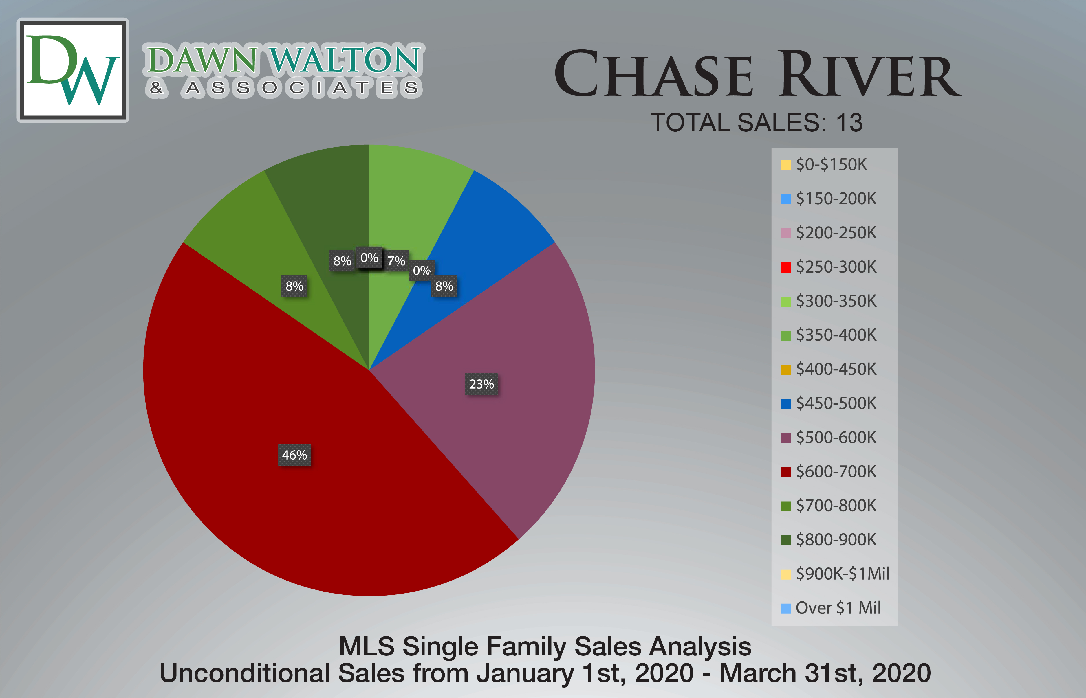 Chase River Real Estate Market Stats Price Percentage Jan 1-Mar 31 2020 - Nanaimo Realtor Dawn Walton