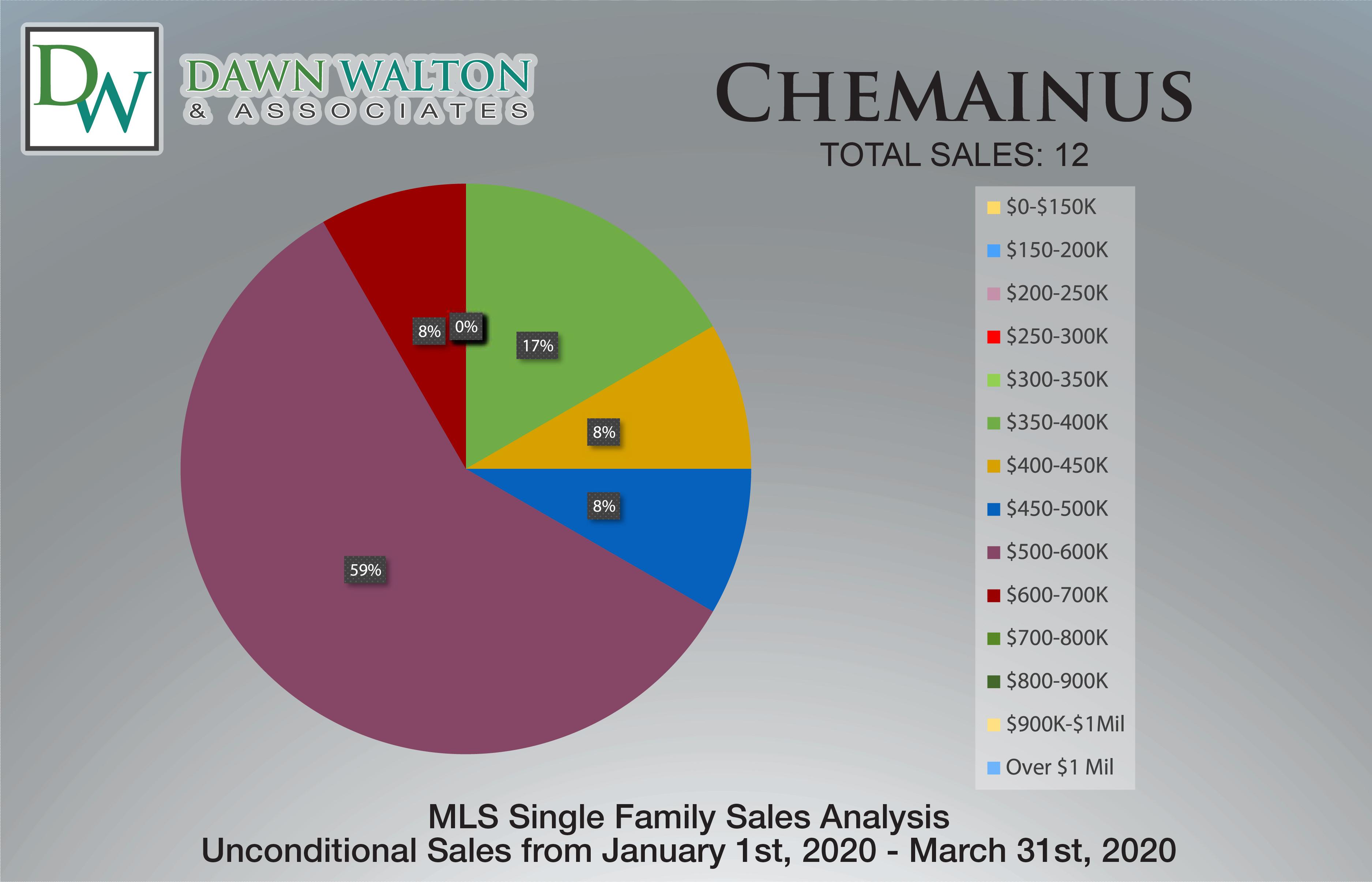 Chemainus Real Estate Market Stats Price Percentage Jan 1-Mar 31 2020 - Nanaimo Realtor Dawn Walton