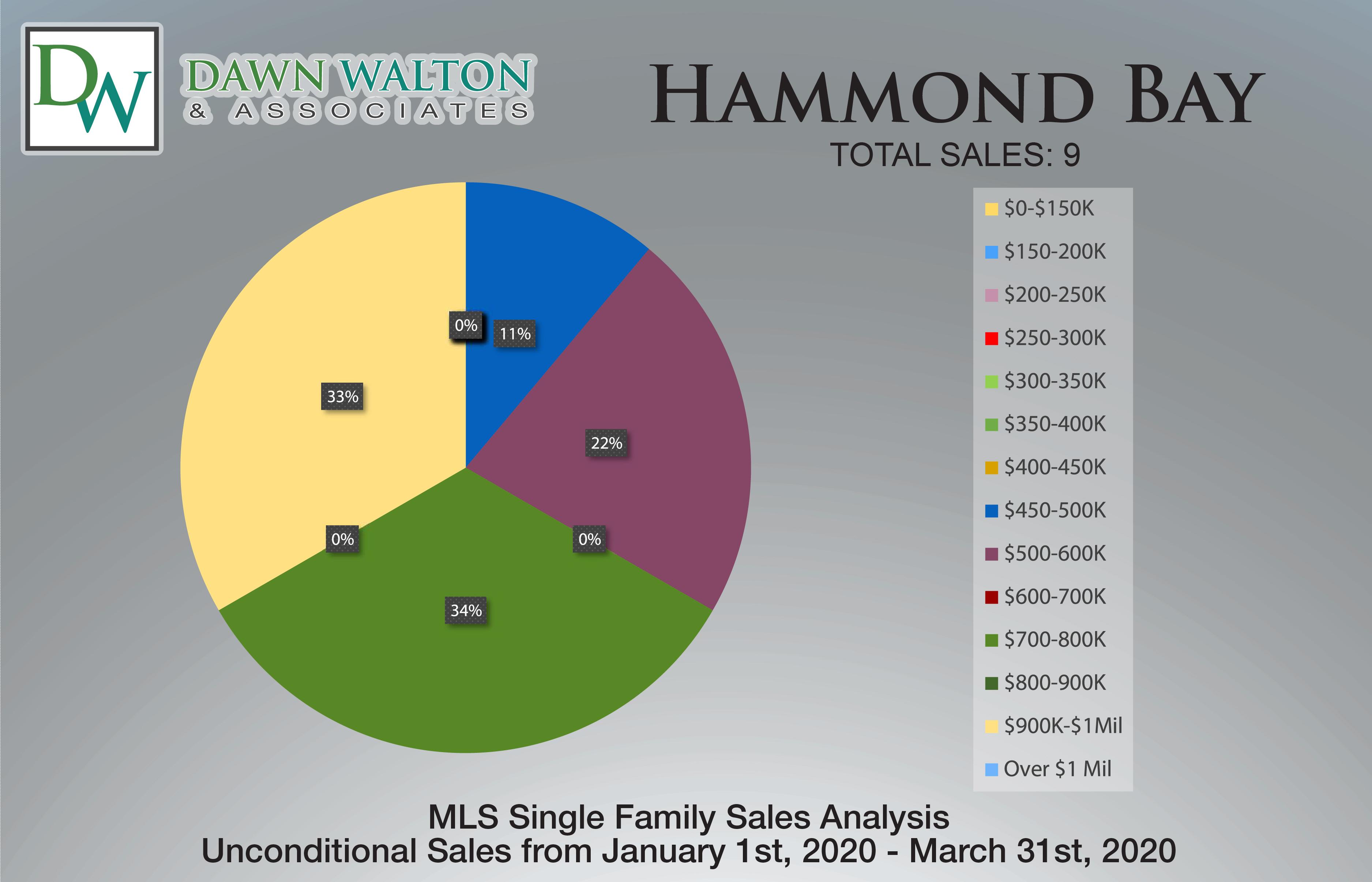 Hammond Bay Real Estate Market Stats Price Percentage Jan 1-Mar 31 2020 - Nanaimo Realtor Dawn Walton