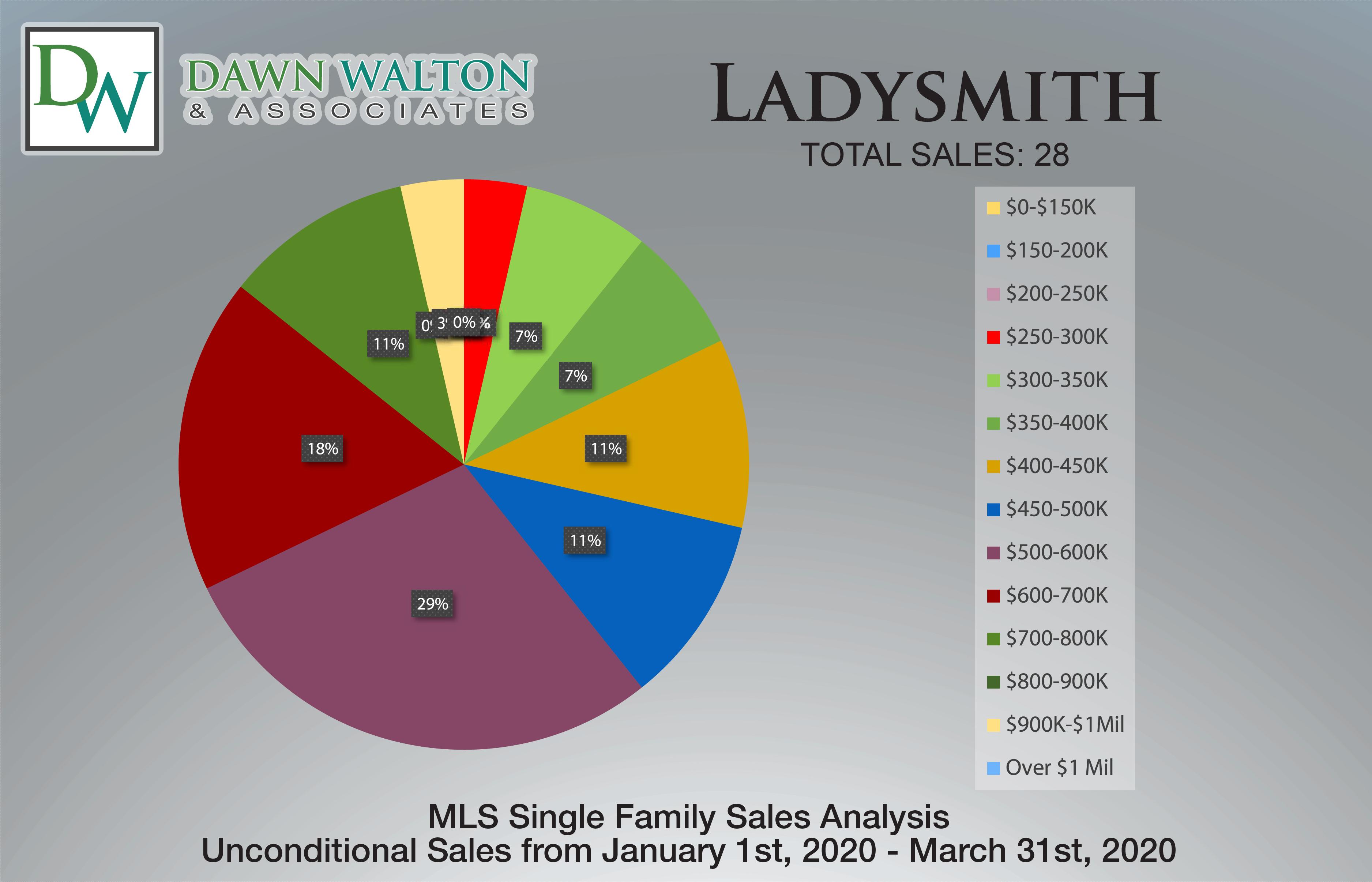 Ladysmith Real Estate Market Stats Price Percentage Jan 1-Mar 31 2020 - Nanaimo Realtor Dawn Walton
