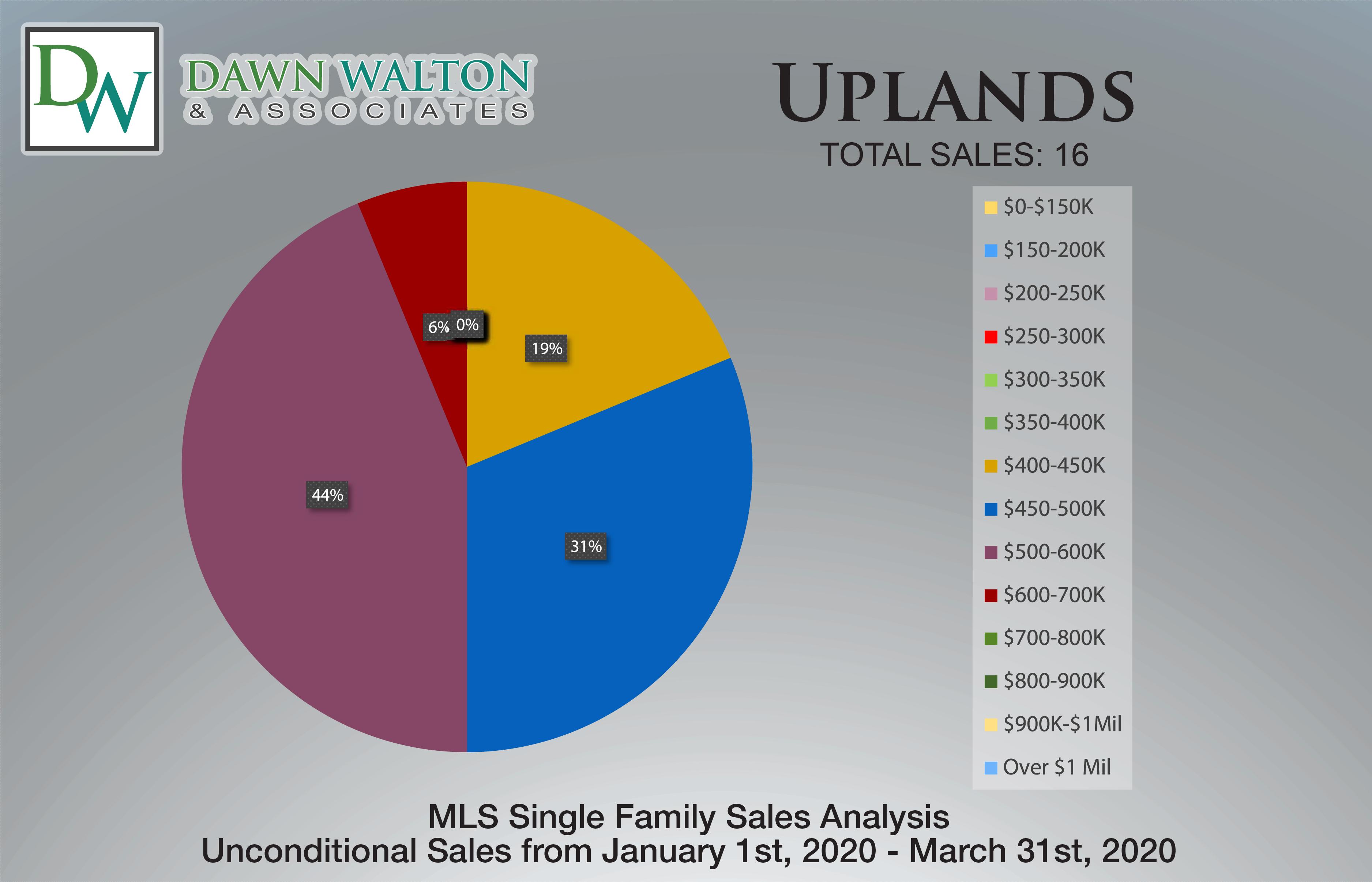 Uplands Real Estate Market Stats Price Percentage Jan 1-Mar 31 2020 - Nanaimo Realtor Dawn Walton
