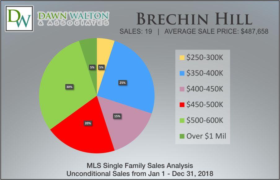 Brechin Hill Real Estate Market Stats Price Percentage 2018 - Nanaimo Realtor