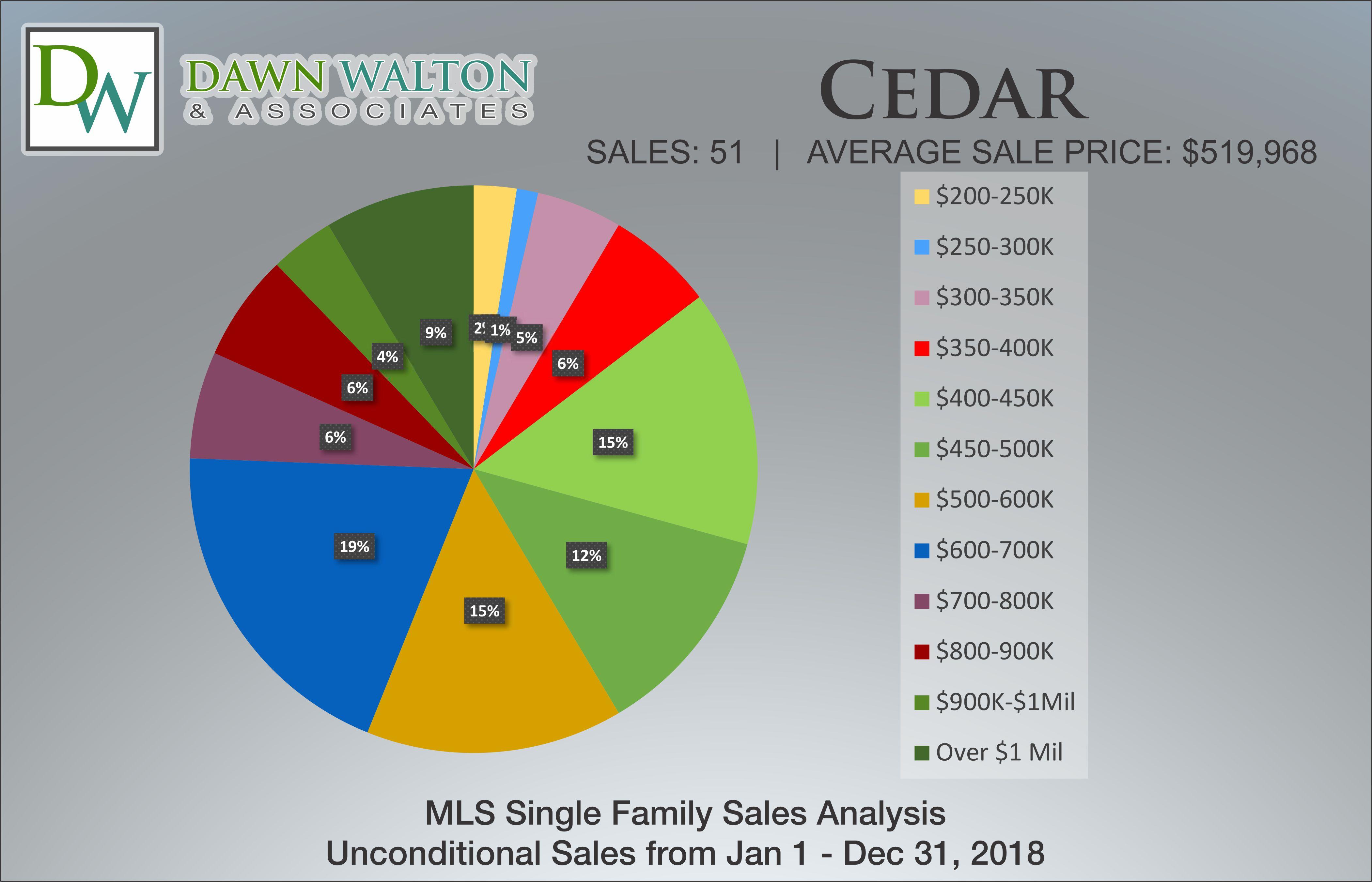 Cedar Real Estate Market Stats Price Percentage 2018 - Nanaimo Realtor