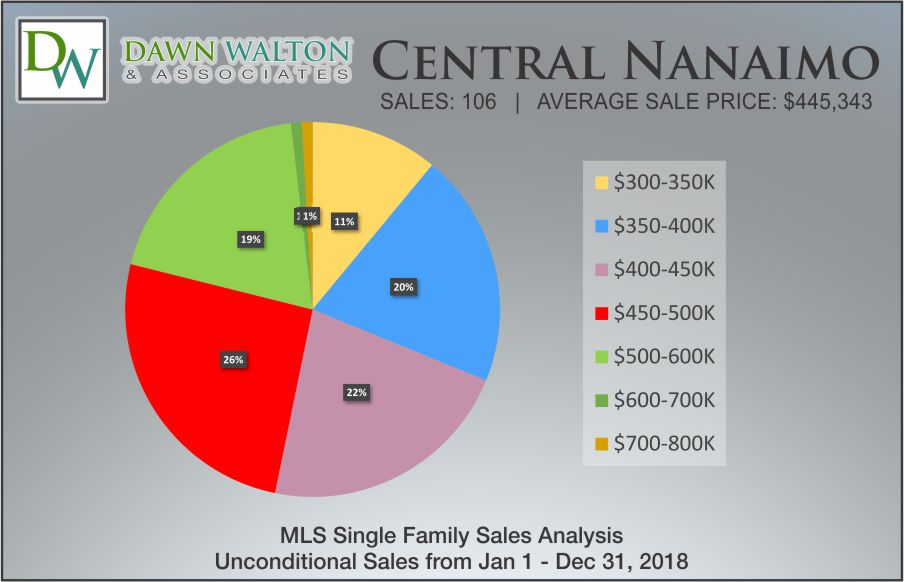 Central Nanaimo Real Estate Market Stats Price Percentage 2018 - Nanaimo Realtor