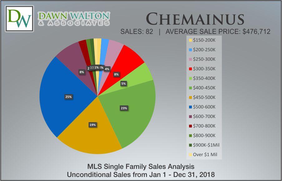 Chemainus Real Estate Market Stats Price Percentage 2018 - Nanaimo Realtor Dawn Walton