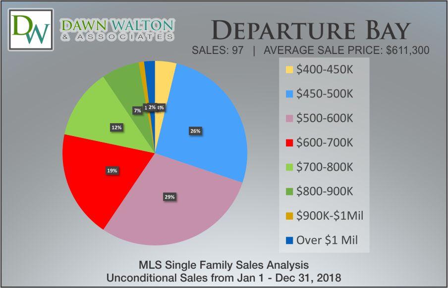 Departure Bay Real Estate Market Stats Price Percentage 2018 - Nanaimo Realtor Dawn Walton