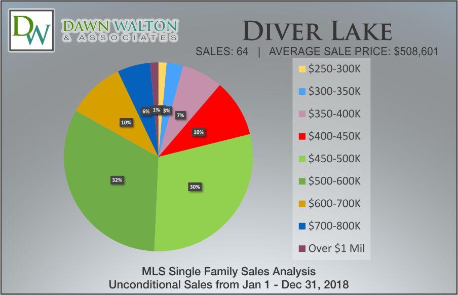 Diver's Lake Real Estate Market Stats Price Percentage 2018 - Nanaimo Realtor Dawn Walton