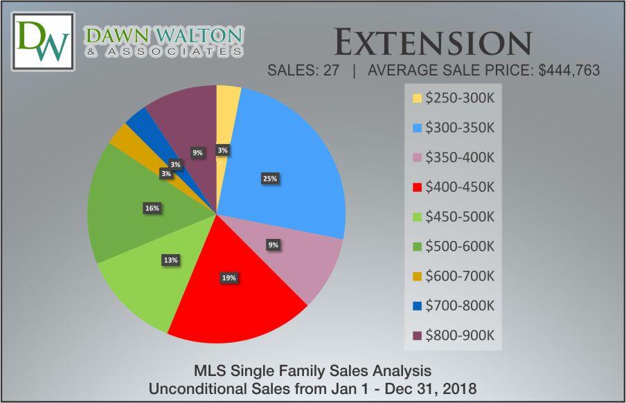 Extension Real Estate Market Stats Price Percentage 2018 - Nanaimo Realtor Dawn Walton