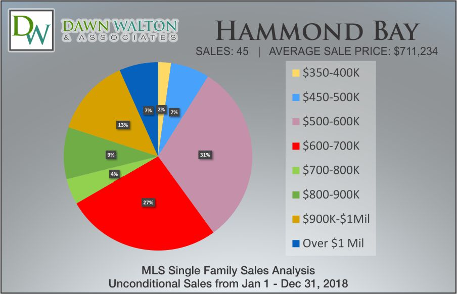 Hammond Bay Real Estate Market Stats Price Percentage 2018 - Nanaimo Realtor Dawn Walton