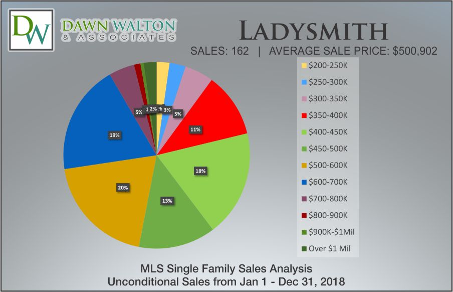 Ladysmith Real Estate Market Stats Price Percentage 2018 - Nanaimo Realtor Dawn Walton
