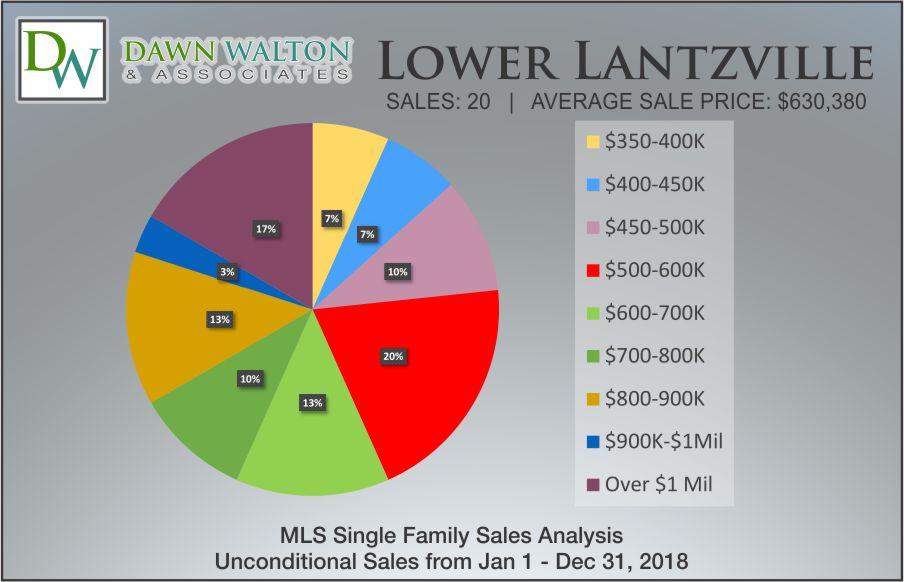 Lower Lantzville Real Estate Market Stats Price Percentage 2018 - Nanaimo Realtor Dawn Walton
