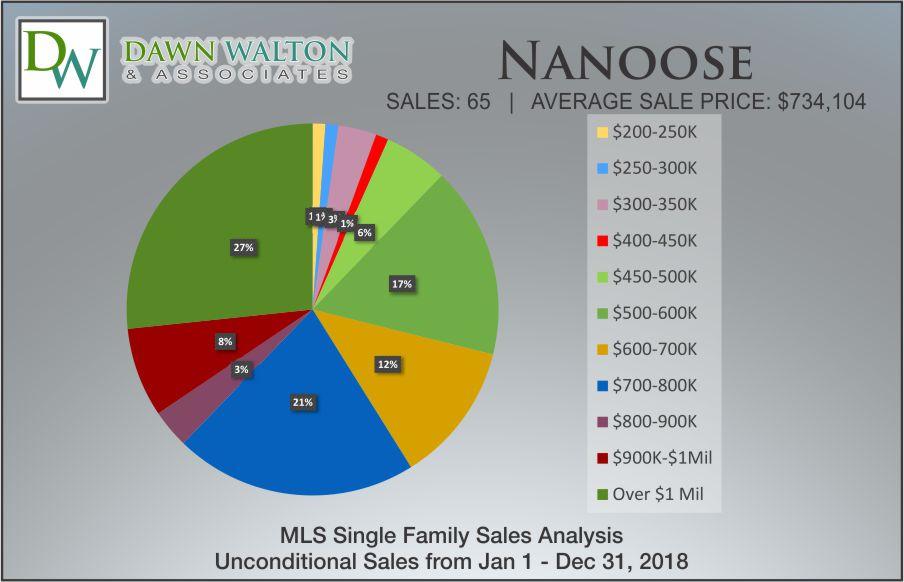 Nanoose Bay Real Estate Market Stats Price Percentage 2018 - Nanaimo Realtor Dawn Walton