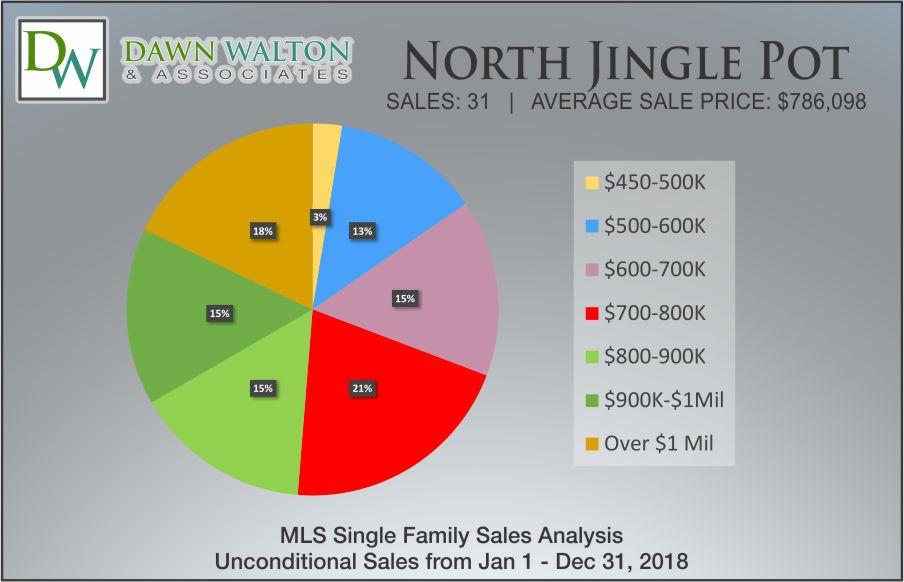 North Jingle Pot Nanaimo Market Stats 2018