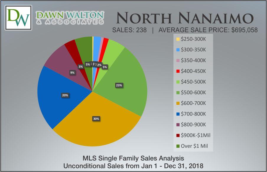 North Nanaimo Real Estate Market Stats Price Percentage 2018 - Nanaimo Realtor Dawn Walton